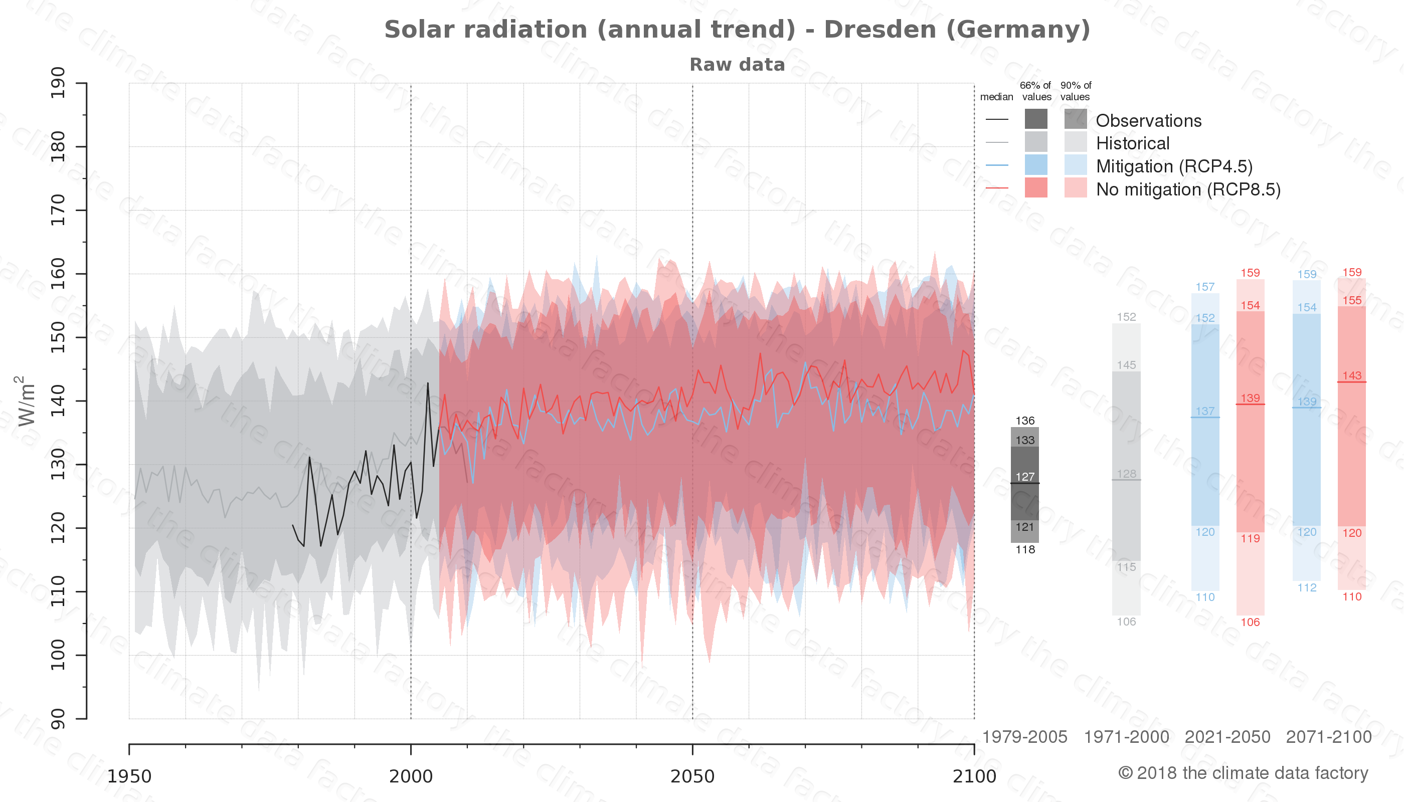 Graphic of projected solar radiation for Dresden (Germany) under two climate change mitigation policy scenarios (RCP4.5, RCP8.5). Represented climate data are raw data from IPCC models. https://theclimatedatafactory.com