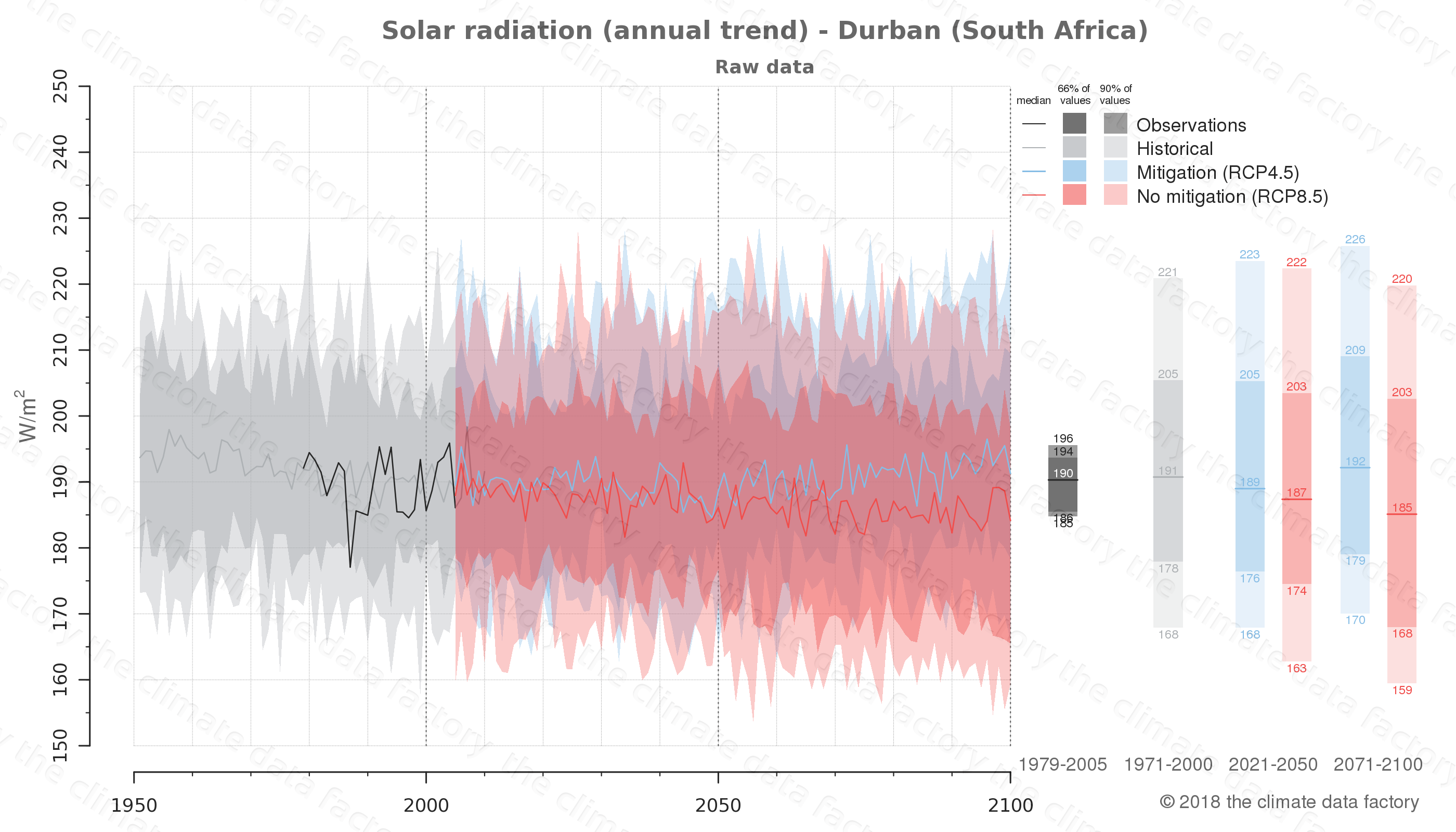 Graphic of projected solar radiation for Durban (South Africa) under two climate change mitigation policy scenarios (RCP4.5, RCP8.5). Represented climate data are raw data from IPCC models. https://theclimatedatafactory.com