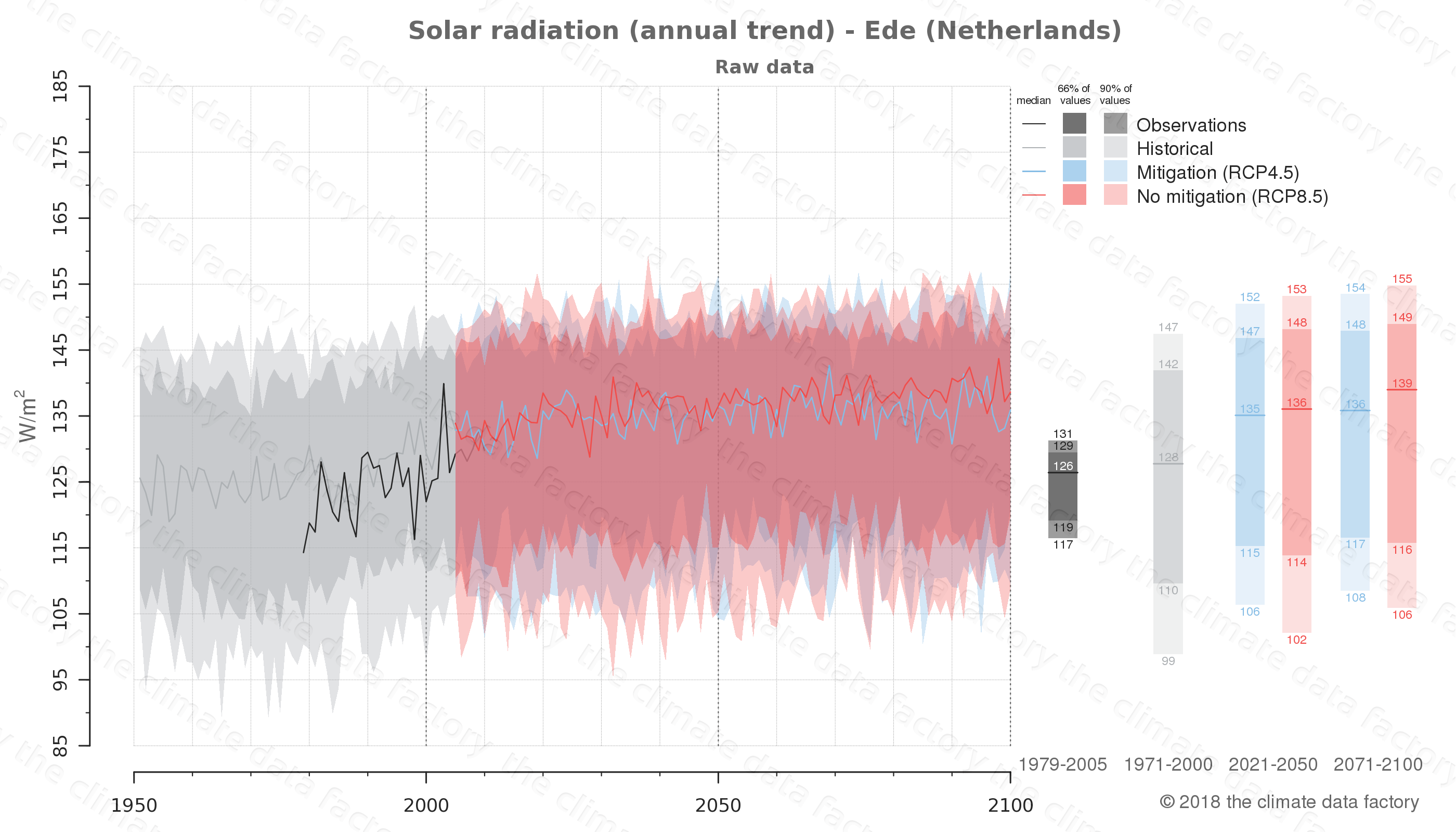 Graphic of projected solar radiation for Ede (Netherlands) under two climate change mitigation policy scenarios (RCP4.5, RCP8.5). Represented climate data are raw data from IPCC models. https://theclimatedatafactory.com