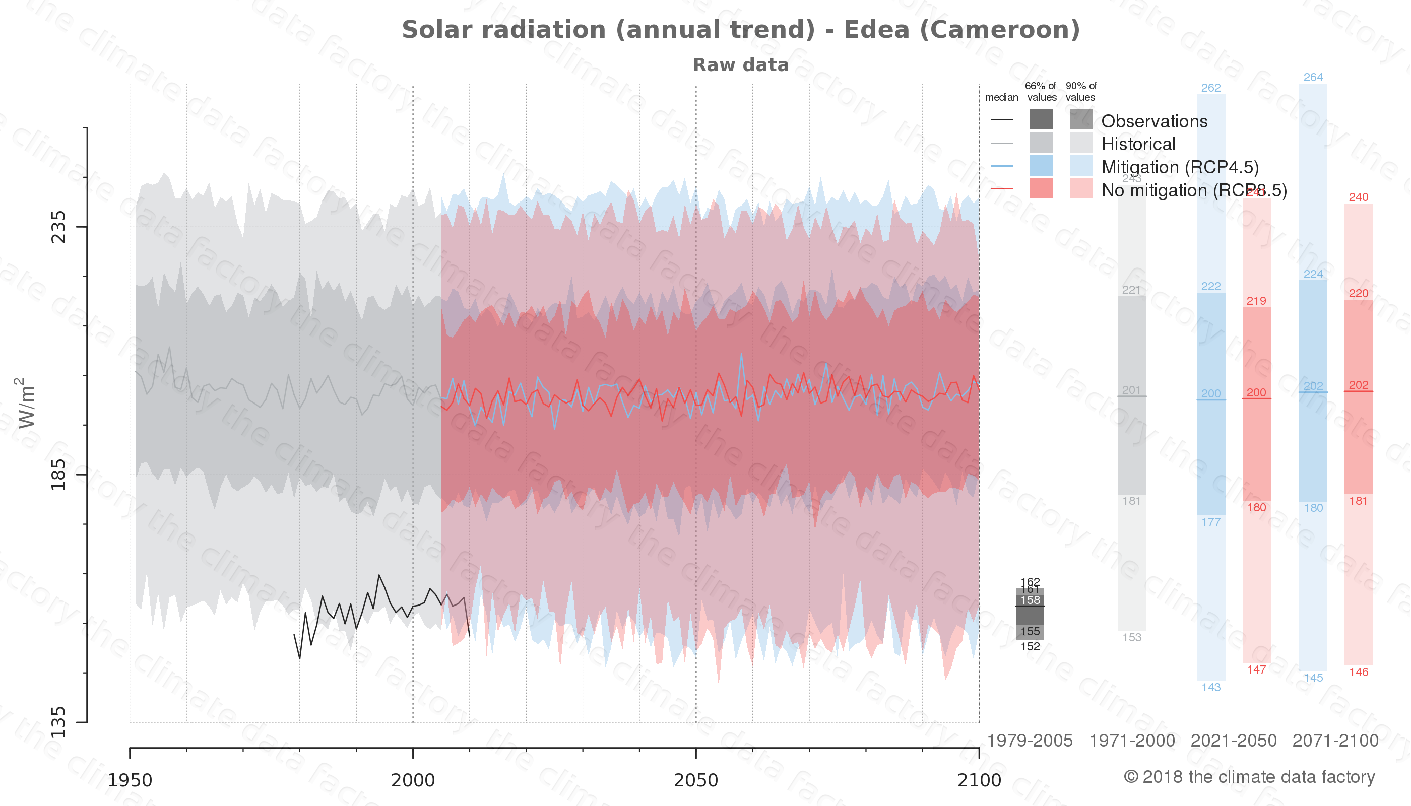 Graphic of projected solar radiation for Edea (Cameroon) under two climate change mitigation policy scenarios (RCP4.5, RCP8.5). Represented climate data are raw data from IPCC models. https://theclimatedatafactory.com