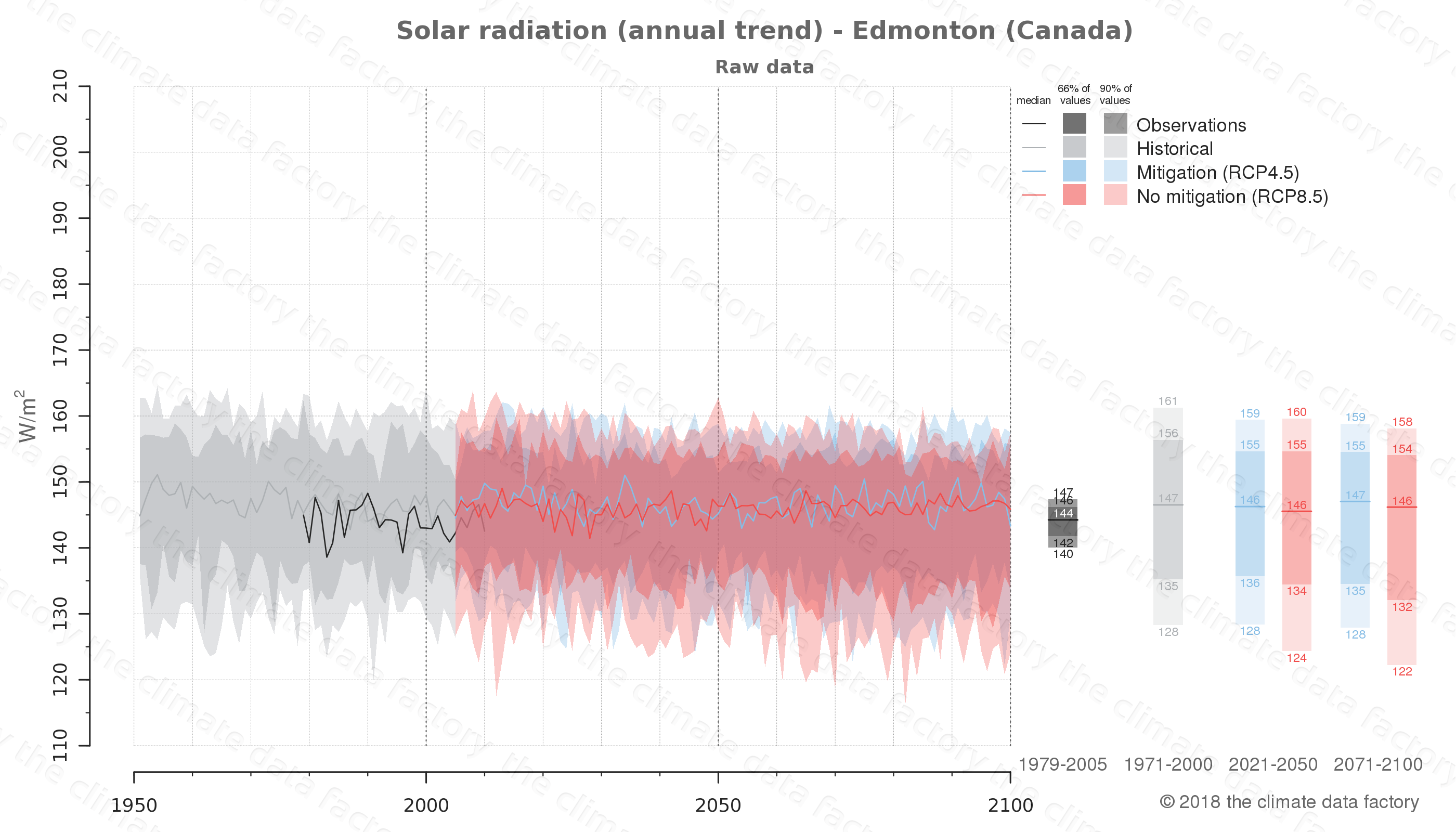 Graphic of projected solar radiation for Edmonton (Canada) under two climate change mitigation policy scenarios (RCP4.5, RCP8.5). Represented climate data are raw data from IPCC models. https://theclimatedatafactory.com