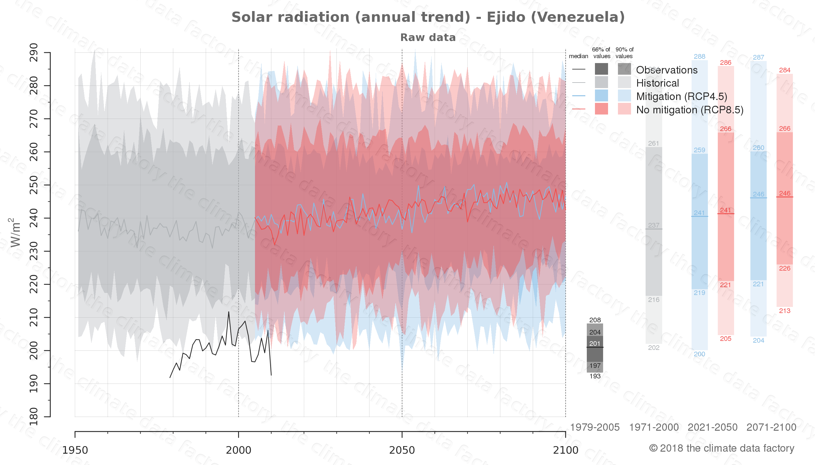 Graphic of projected solar radiation for Ejido (Venezuela) under two climate change mitigation policy scenarios (RCP4.5, RCP8.5). Represented climate data are raw data from IPCC models. https://theclimatedatafactory.com