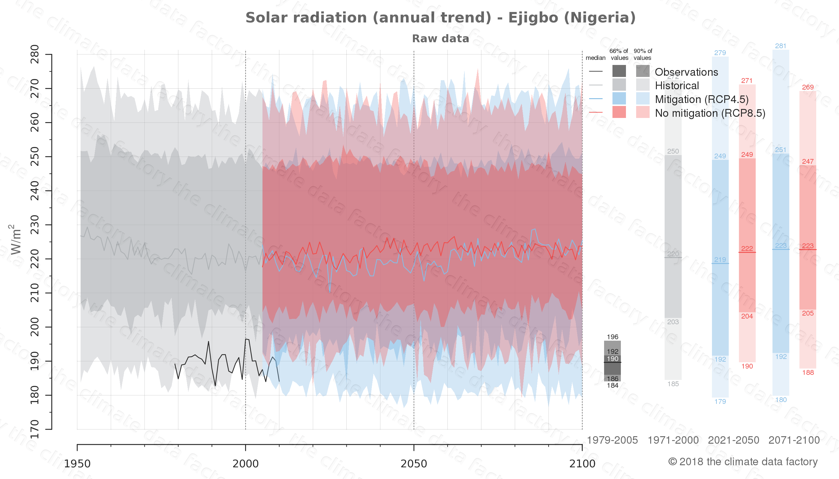 Graphic of projected solar radiation for Ejigbo (Nigeria) under two climate change mitigation policy scenarios (RCP4.5, RCP8.5). Represented climate data are raw data from IPCC models. https://theclimatedatafactory.com