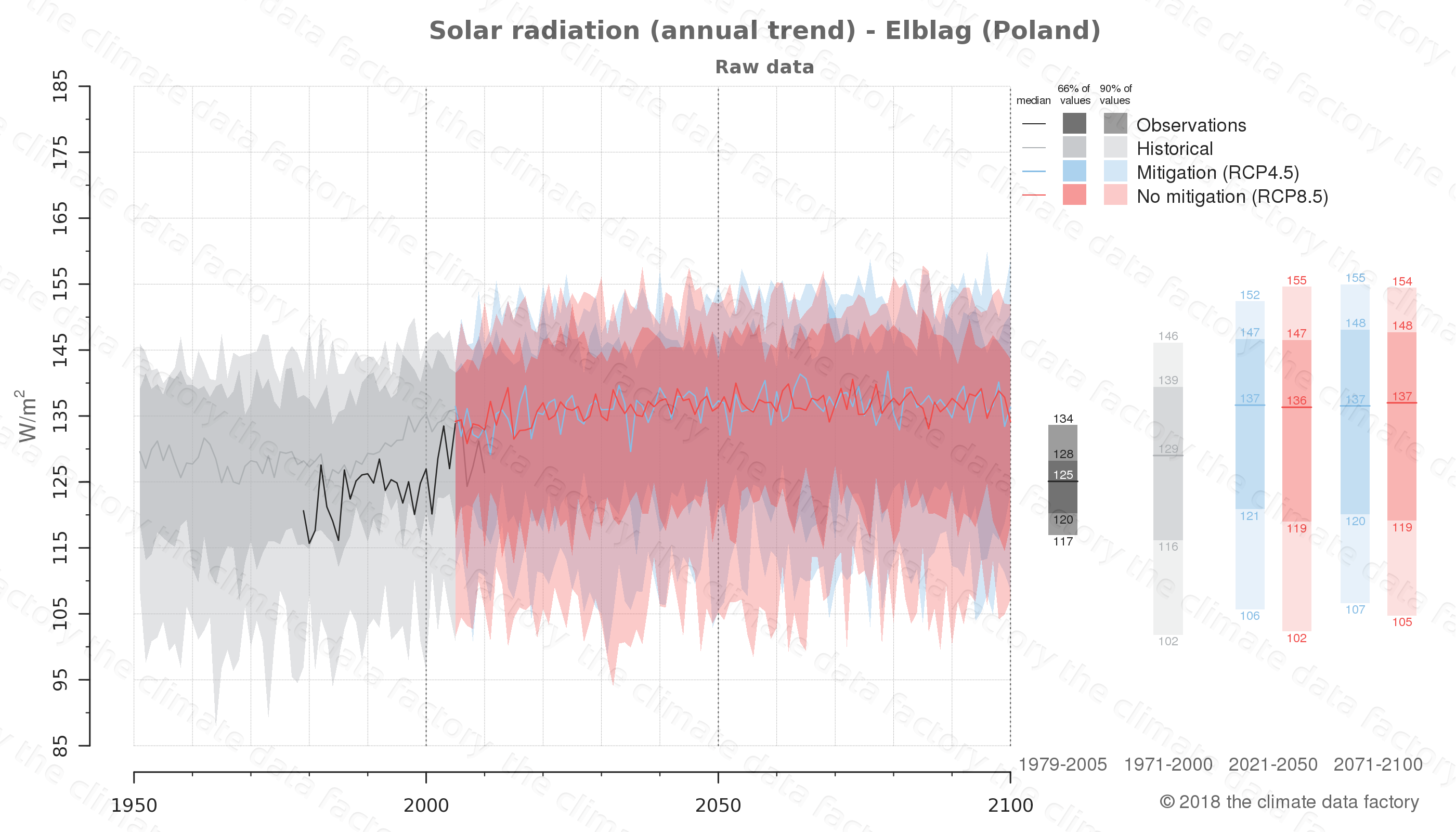 Graphic of projected solar radiation for Elblag (Poland) under two climate change mitigation policy scenarios (RCP4.5, RCP8.5). Represented climate data are raw data from IPCC models. https://theclimatedatafactory.com