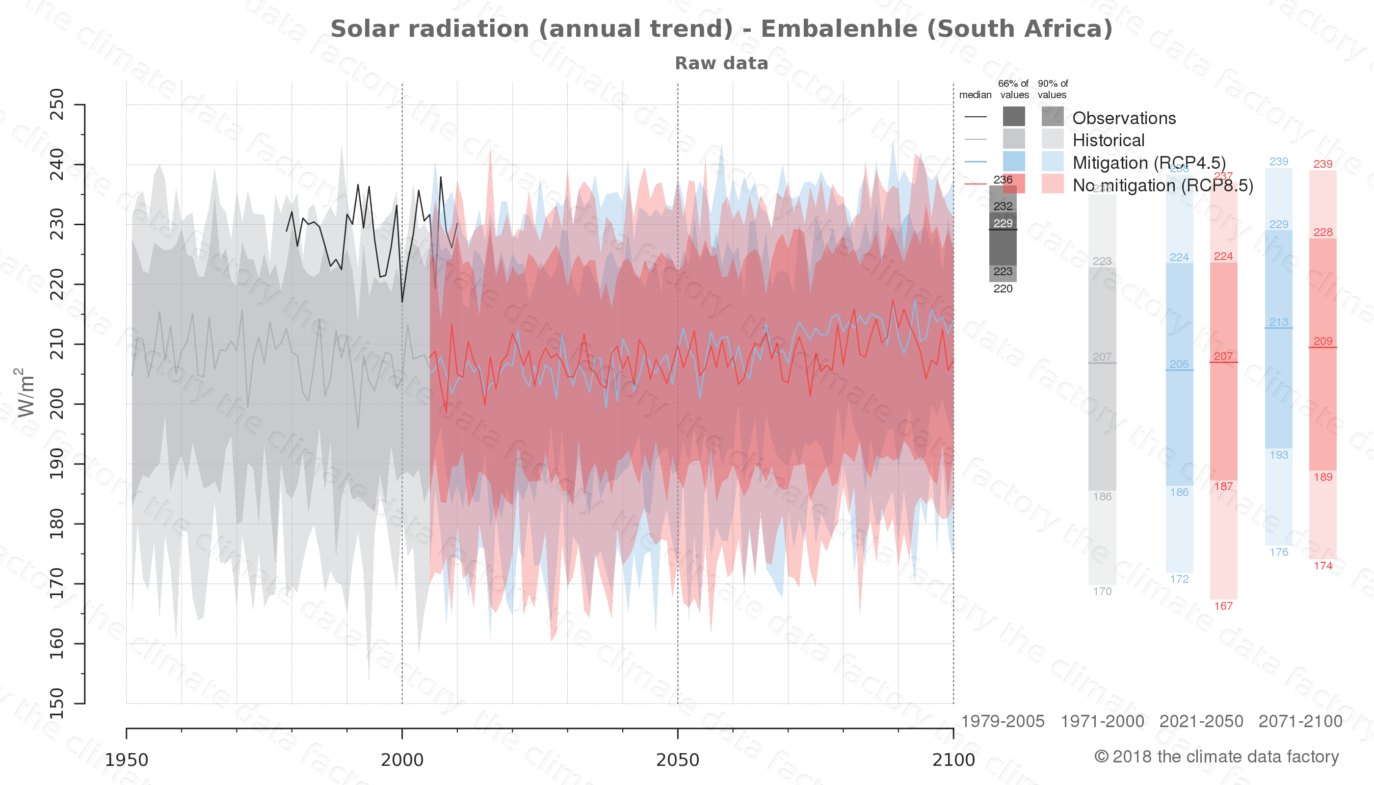 Graphic of projected solar radiation for Embalenhle (South Africa) under two climate change mitigation policy scenarios (RCP4.5, RCP8.5). Represented climate data are raw data from IPCC models. https://theclimatedatafactory.com