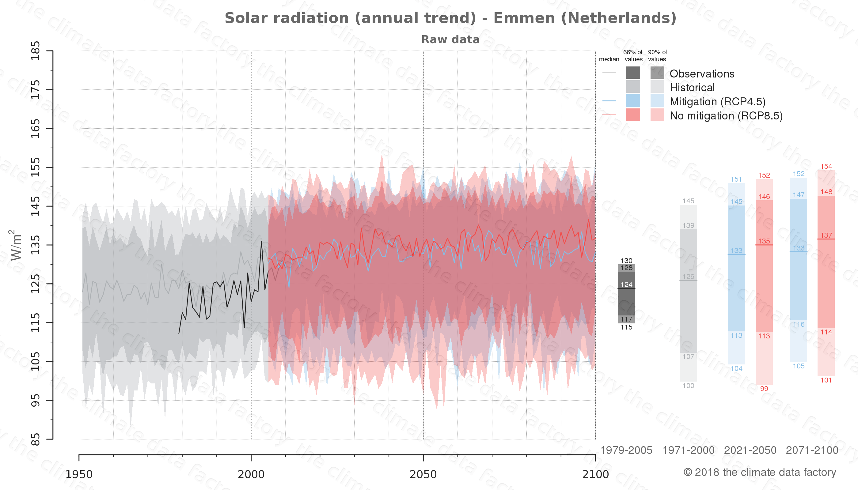 Graphic of projected solar radiation for Emmen (Netherlands) under two climate change mitigation policy scenarios (RCP4.5, RCP8.5). Represented climate data are raw data from IPCC models. https://theclimatedatafactory.com