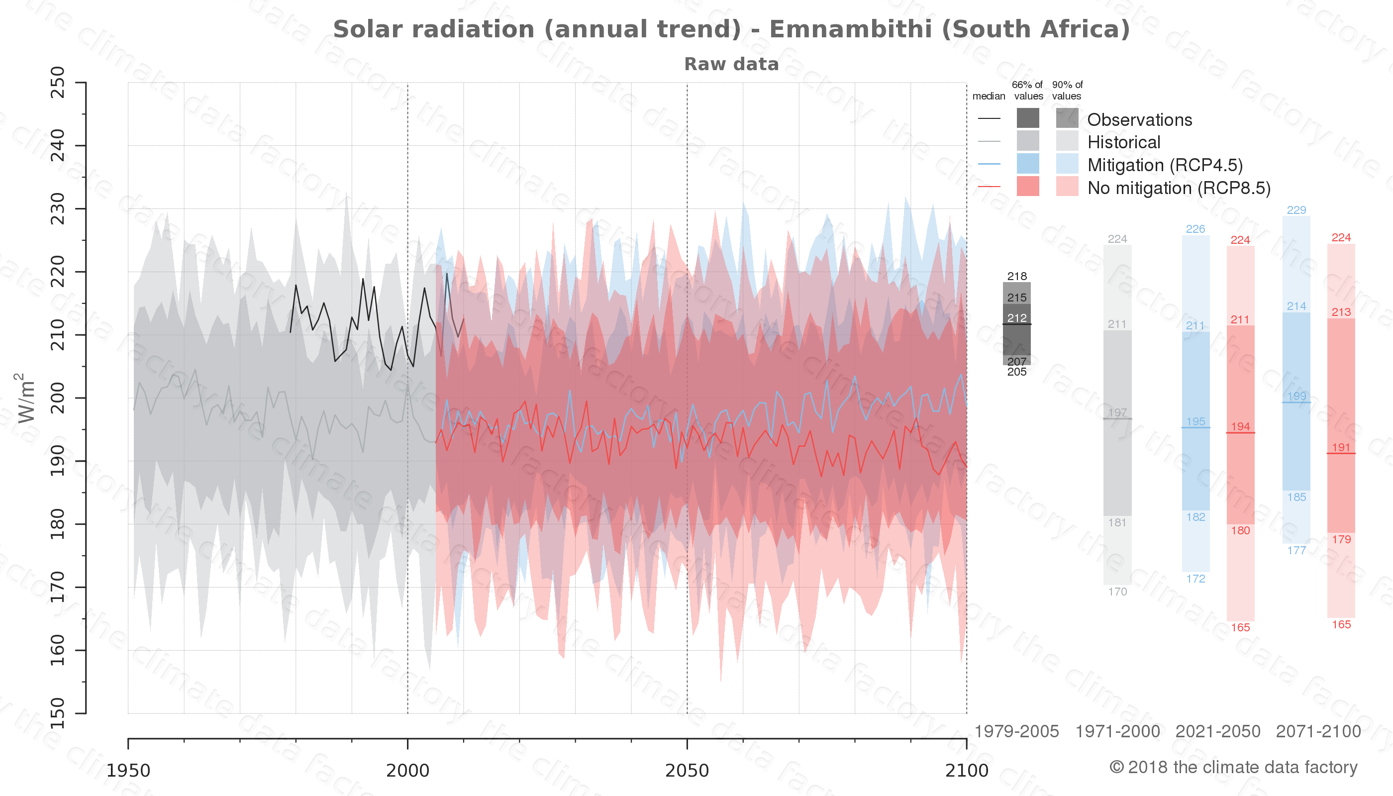 Graphic of projected solar radiation for Emnambithi (South Africa) under two climate change mitigation policy scenarios (RCP4.5, RCP8.5). Represented climate data are raw data from IPCC models. https://theclimatedatafactory.com