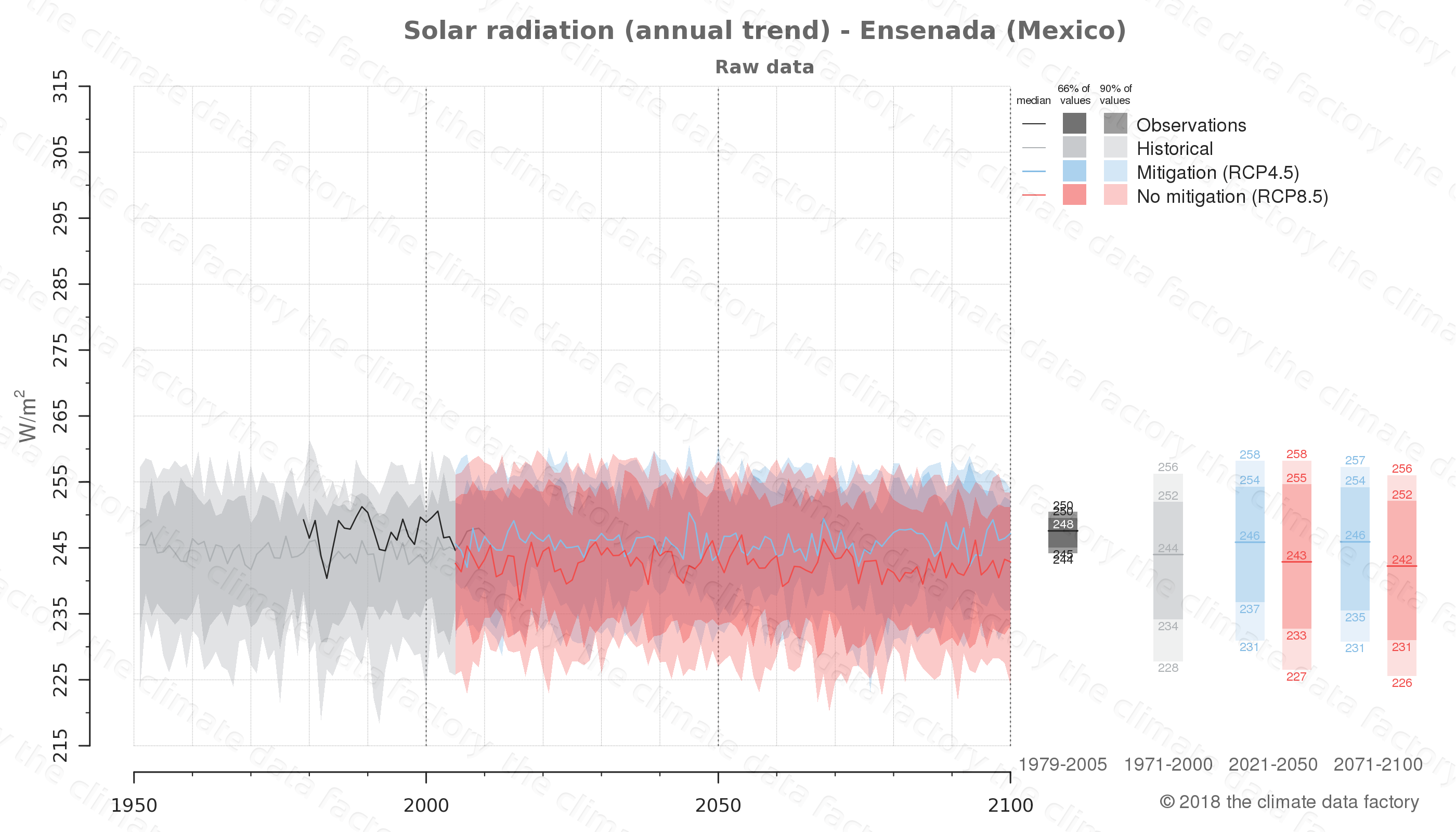 Graphic of projected solar radiation for Ensenada (Mexico) under two climate change mitigation policy scenarios (RCP4.5, RCP8.5). Represented climate data are raw data from IPCC models. https://theclimatedatafactory.com