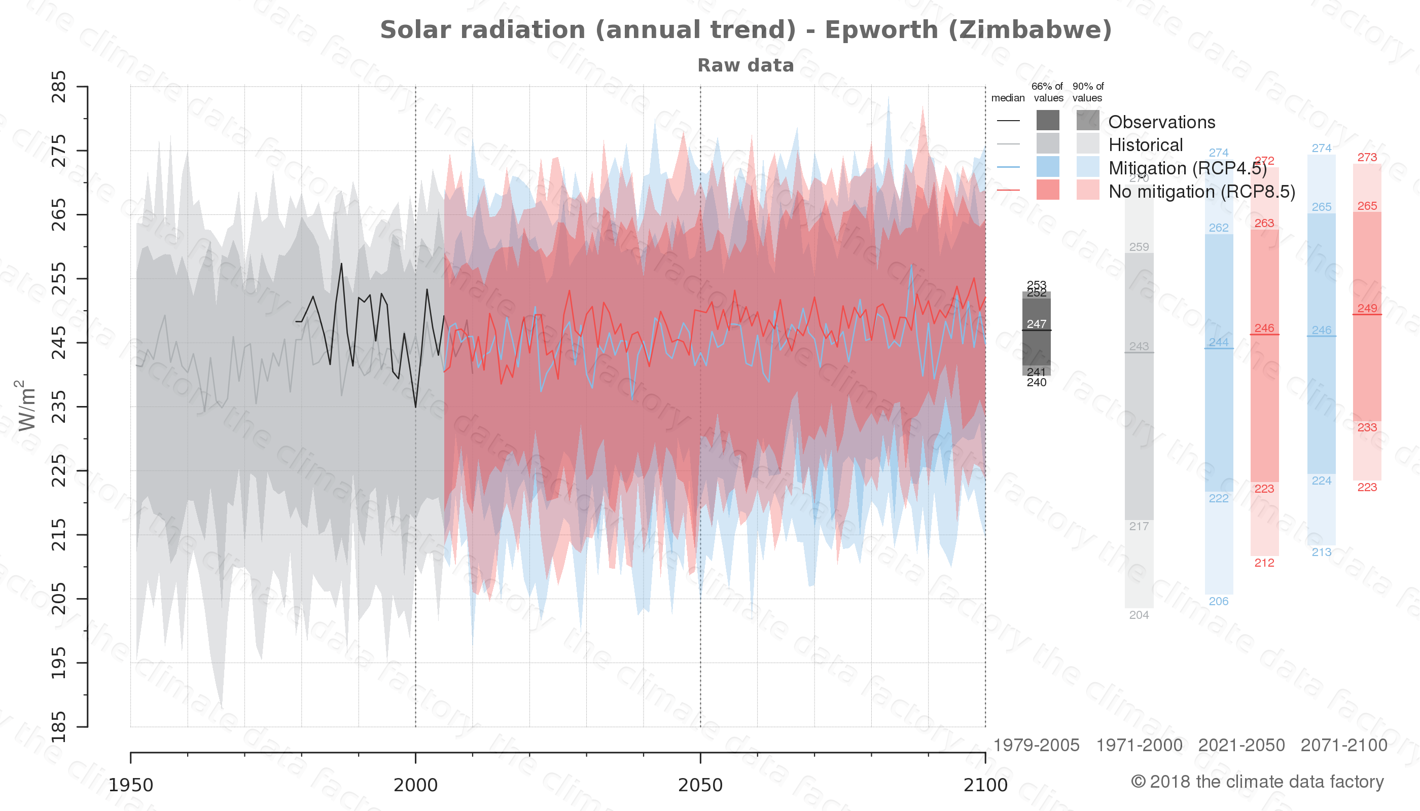 Graphic of projected solar radiation for Epworth (Zimbabwe) under two climate change mitigation policy scenarios (RCP4.5, RCP8.5). Represented climate data are raw data from IPCC models. https://theclimatedatafactory.com