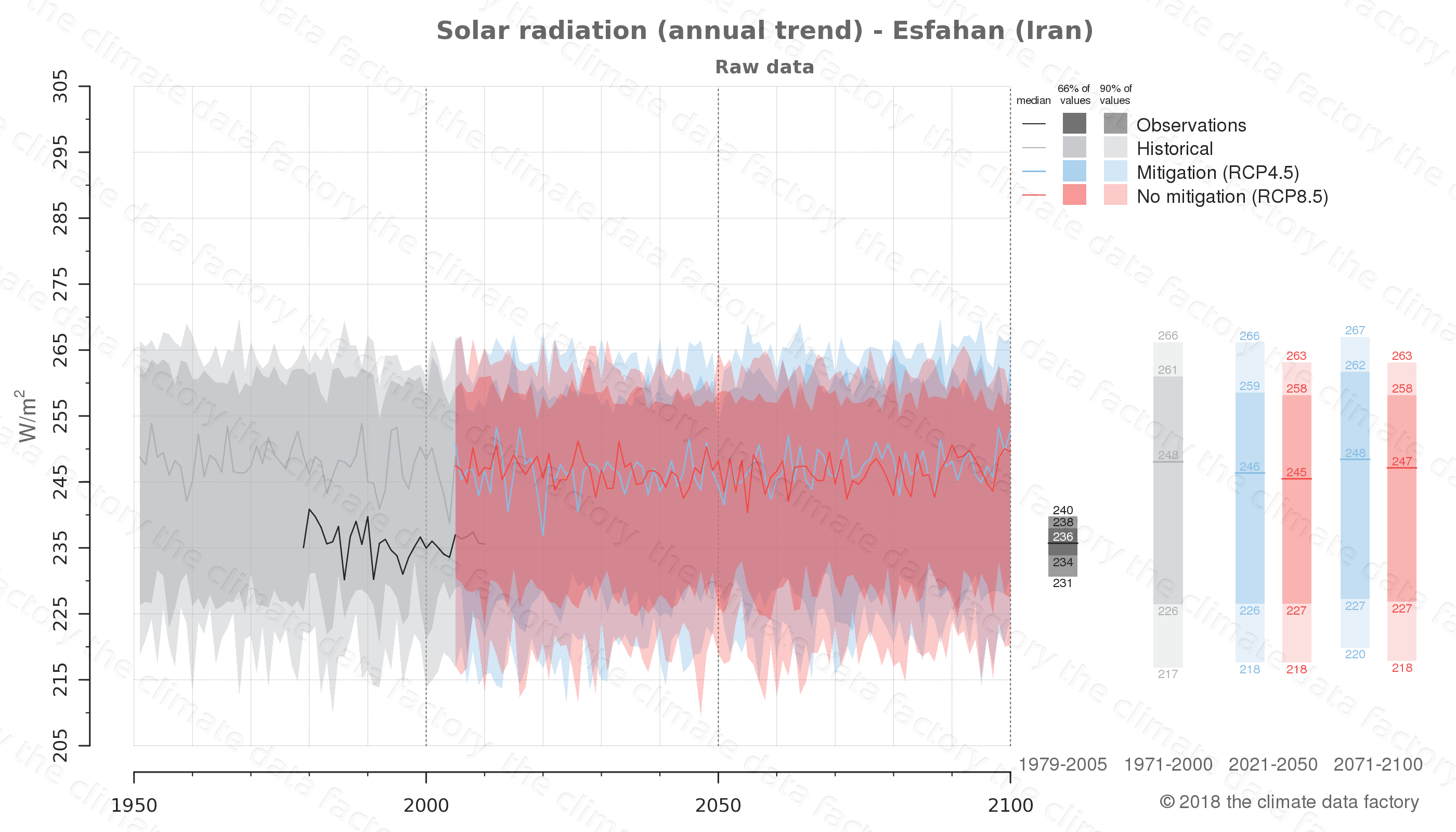Graphic of projected solar radiation for Esfahan (Iran) under two climate change mitigation policy scenarios (RCP4.5, RCP8.5). Represented climate data are raw data from IPCC models. https://theclimatedatafactory.com