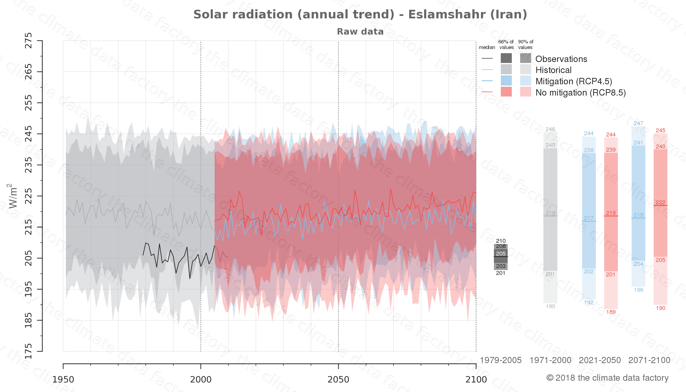 Graphic of projected solar radiation for Eslamshahr (Iran) under two climate change mitigation policy scenarios (RCP4.5, RCP8.5). Represented climate data are raw data from IPCC models. https://theclimatedatafactory.com