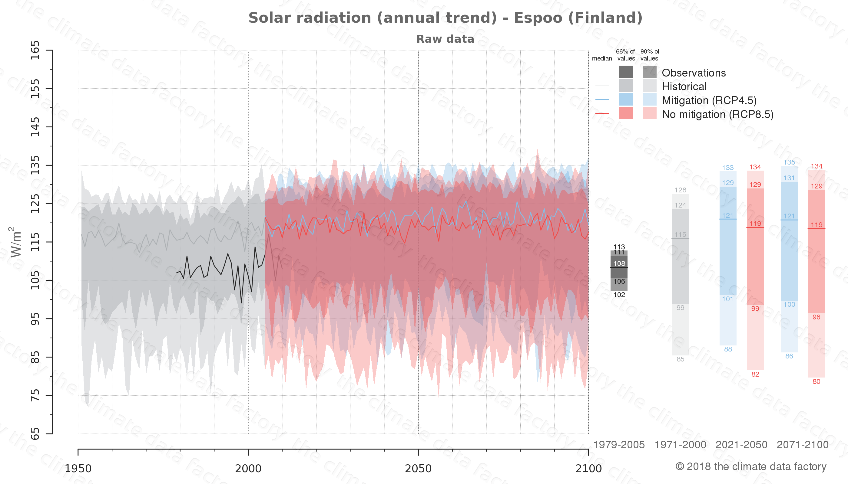 Graphic of projected solar radiation for Espoo (Finland) under two climate change mitigation policy scenarios (RCP4.5, RCP8.5). Represented climate data are raw data from IPCC models. https://theclimatedatafactory.com