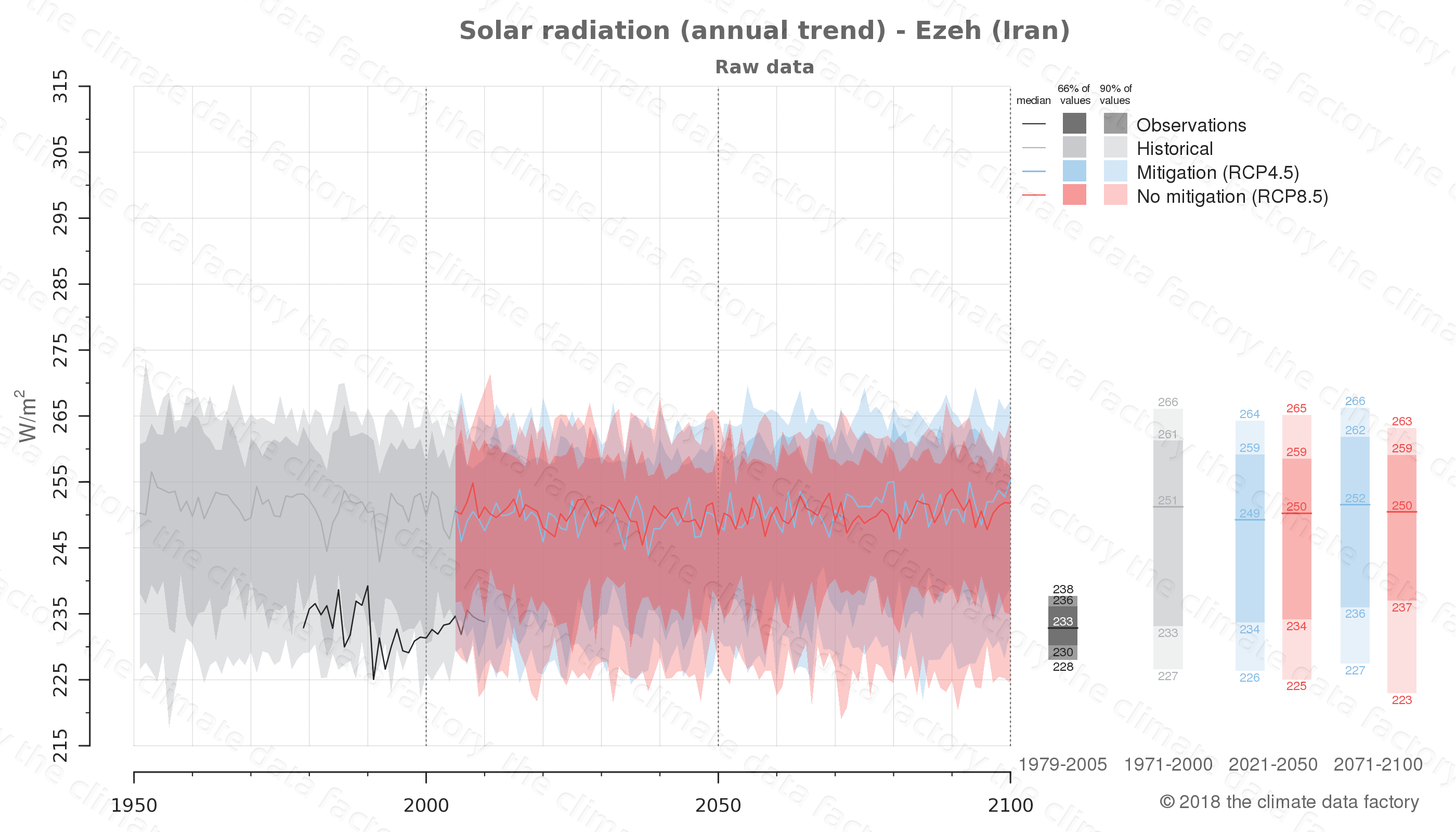 Graphic of projected solar radiation for Ezeh (Iran) under two climate change mitigation policy scenarios (RCP4.5, RCP8.5). Represented climate data are raw data from IPCC models. https://theclimatedatafactory.com