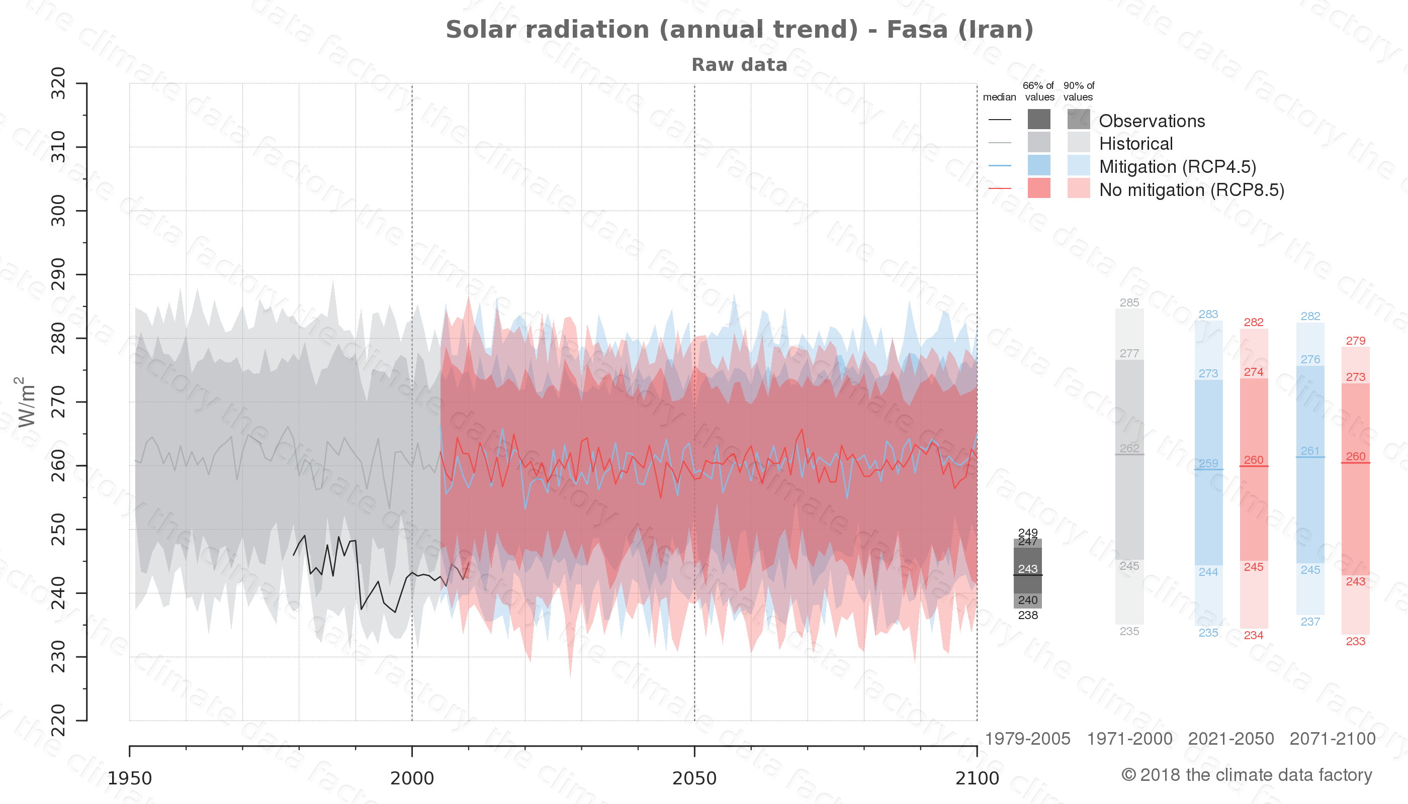 Graphic of projected solar radiation for Fasa (Iran) under two climate change mitigation policy scenarios (RCP4.5, RCP8.5). Represented climate data are raw data from IPCC models. https://theclimatedatafactory.com
