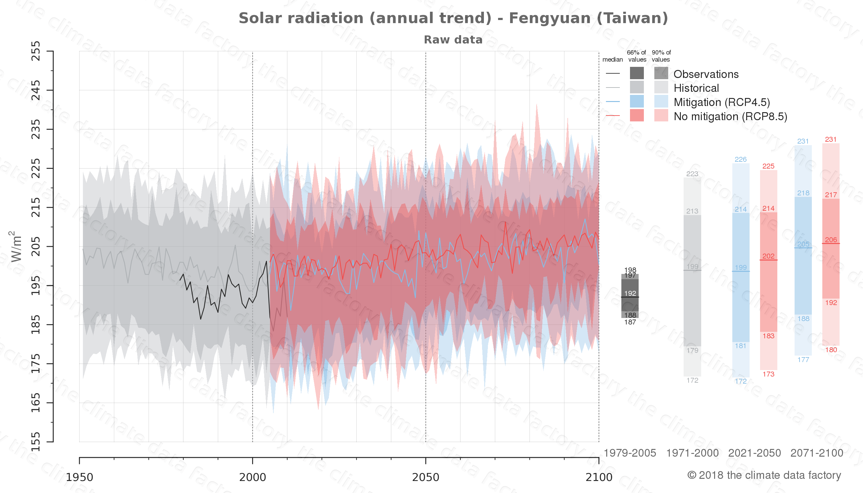 Graphic of projected solar radiation for Fengyuan (Taiwan) under two climate change mitigation policy scenarios (RCP4.5, RCP8.5). Represented climate data are raw data from IPCC models. https://theclimatedatafactory.com