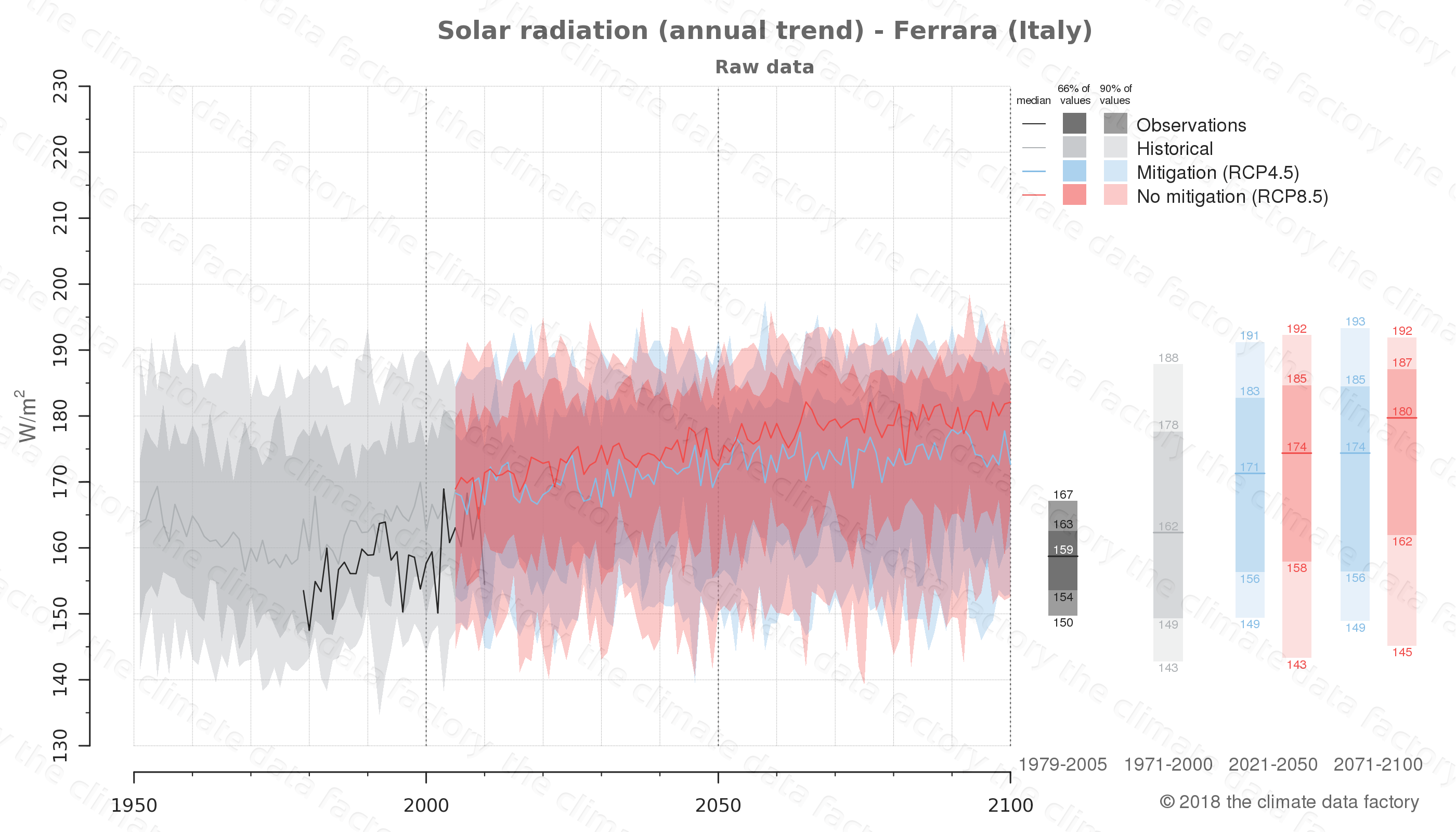 Graphic of projected solar radiation for Ferrara (Italy) under two climate change mitigation policy scenarios (RCP4.5, RCP8.5). Represented climate data are raw data from IPCC models. https://theclimatedatafactory.com