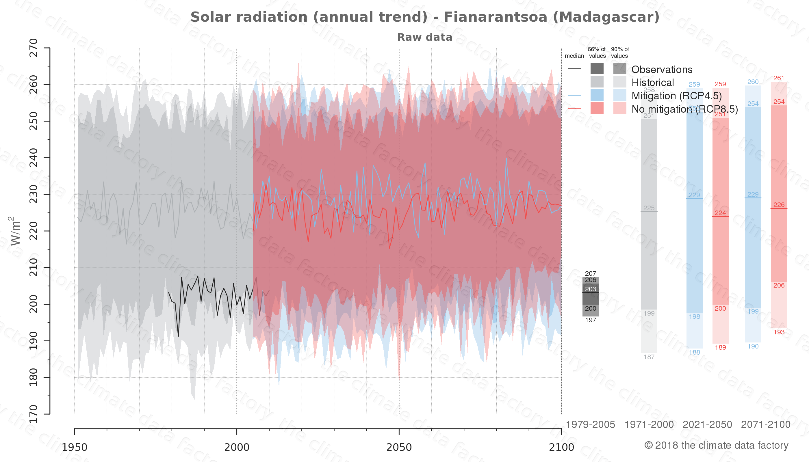 Graphic of projected solar radiation for Fianarantsoa (Madagascar) under two climate change mitigation policy scenarios (RCP4.5, RCP8.5). Represented climate data are raw data from IPCC models. https://theclimatedatafactory.com