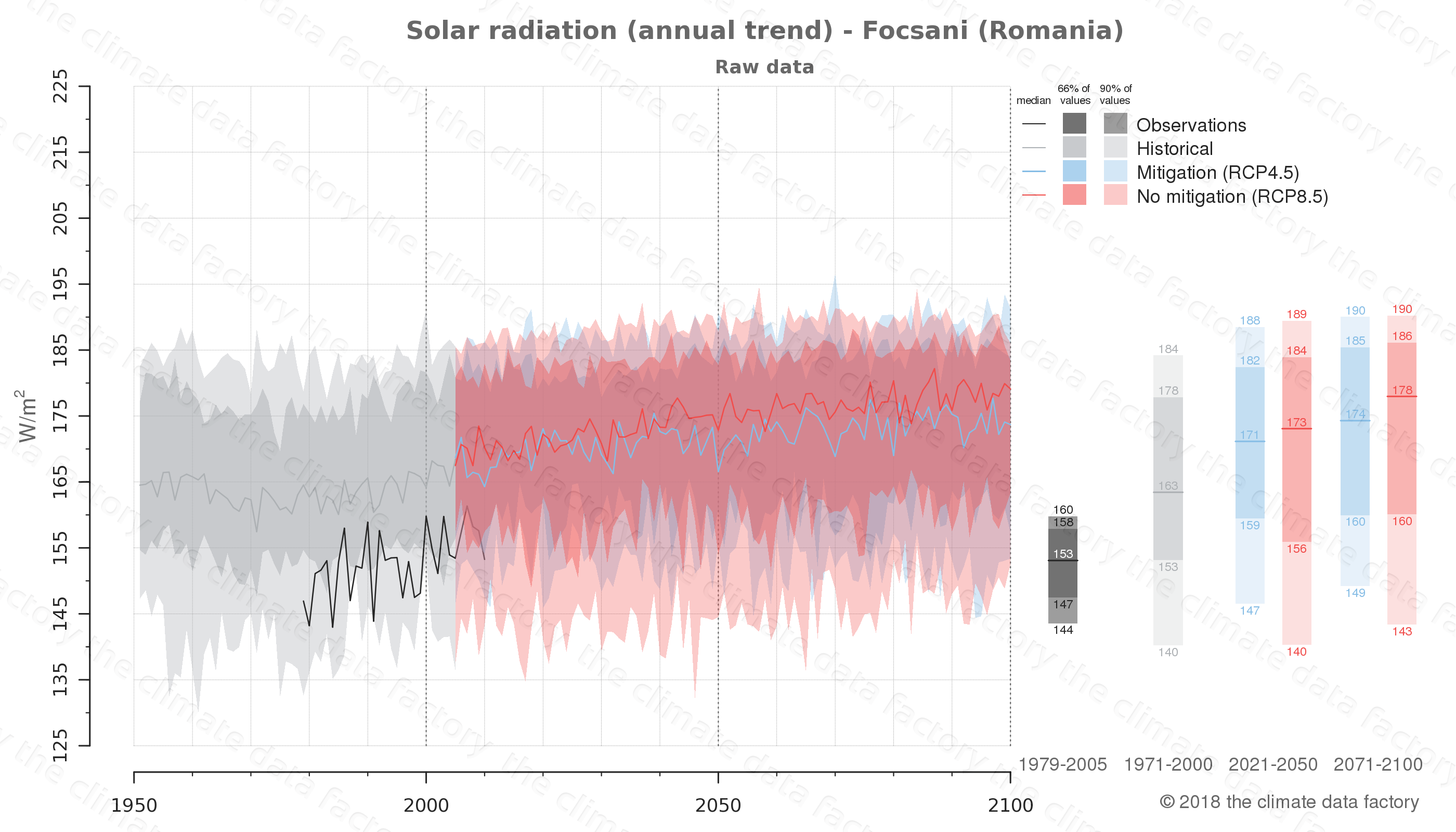 Graphic of projected solar radiation for Focsani (Romania) under two climate change mitigation policy scenarios (RCP4.5, RCP8.5). Represented climate data are raw data from IPCC models. https://theclimatedatafactory.com
