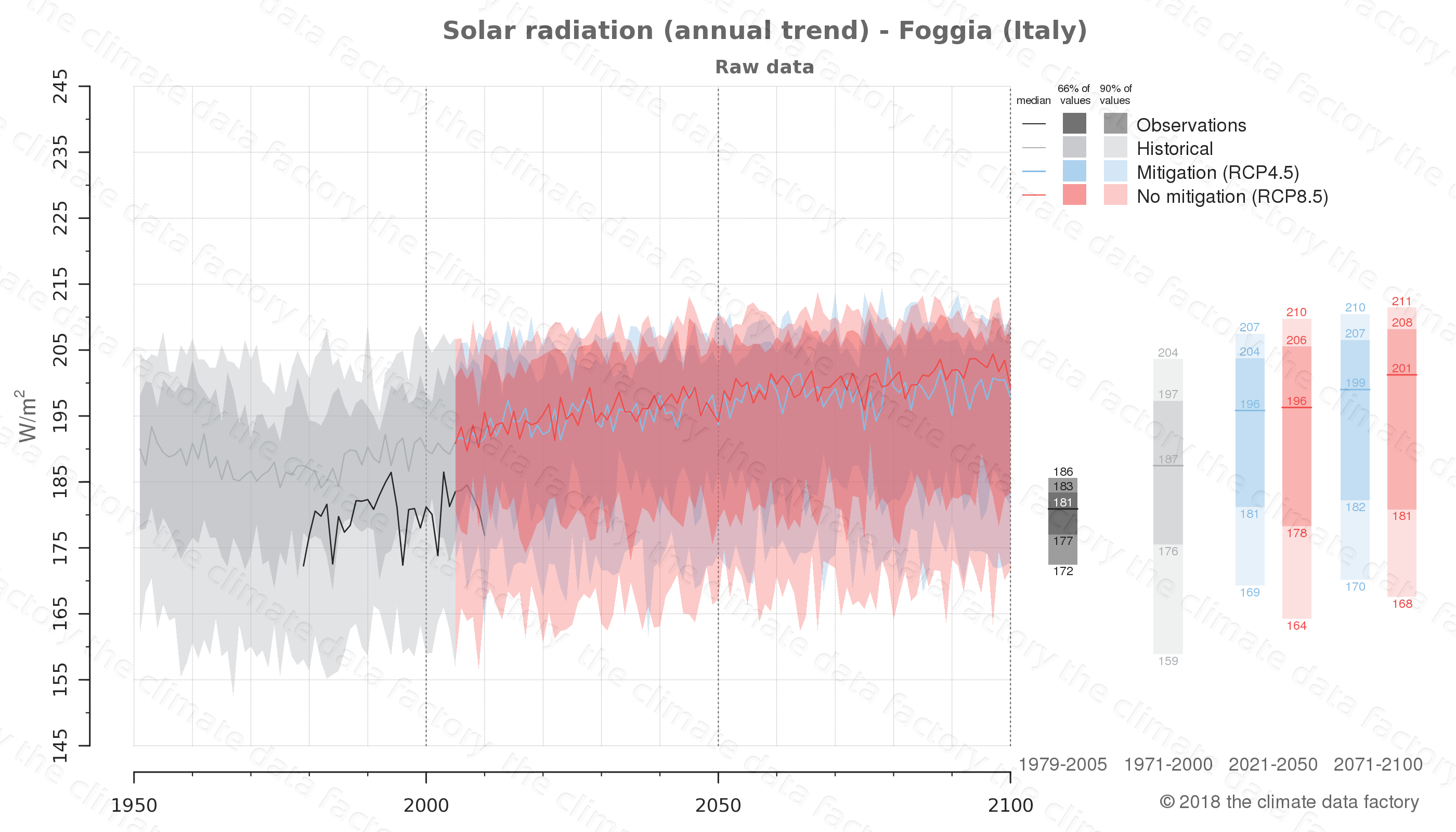 Graphic of projected solar radiation for Foggia (Italy) under two climate change mitigation policy scenarios (RCP4.5, RCP8.5). Represented climate data are raw data from IPCC models. https://theclimatedatafactory.com