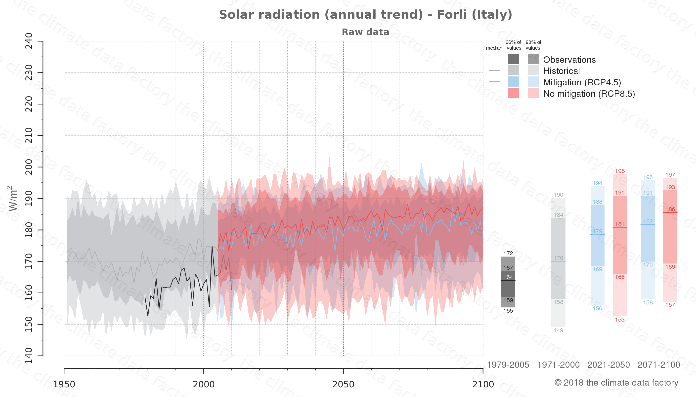 Graphic of projected solar radiation for Forli (Italy) under two climate change mitigation policy scenarios (RCP4.5, RCP8.5). Represented climate data are raw data from IPCC models. https://theclimatedatafactory.com