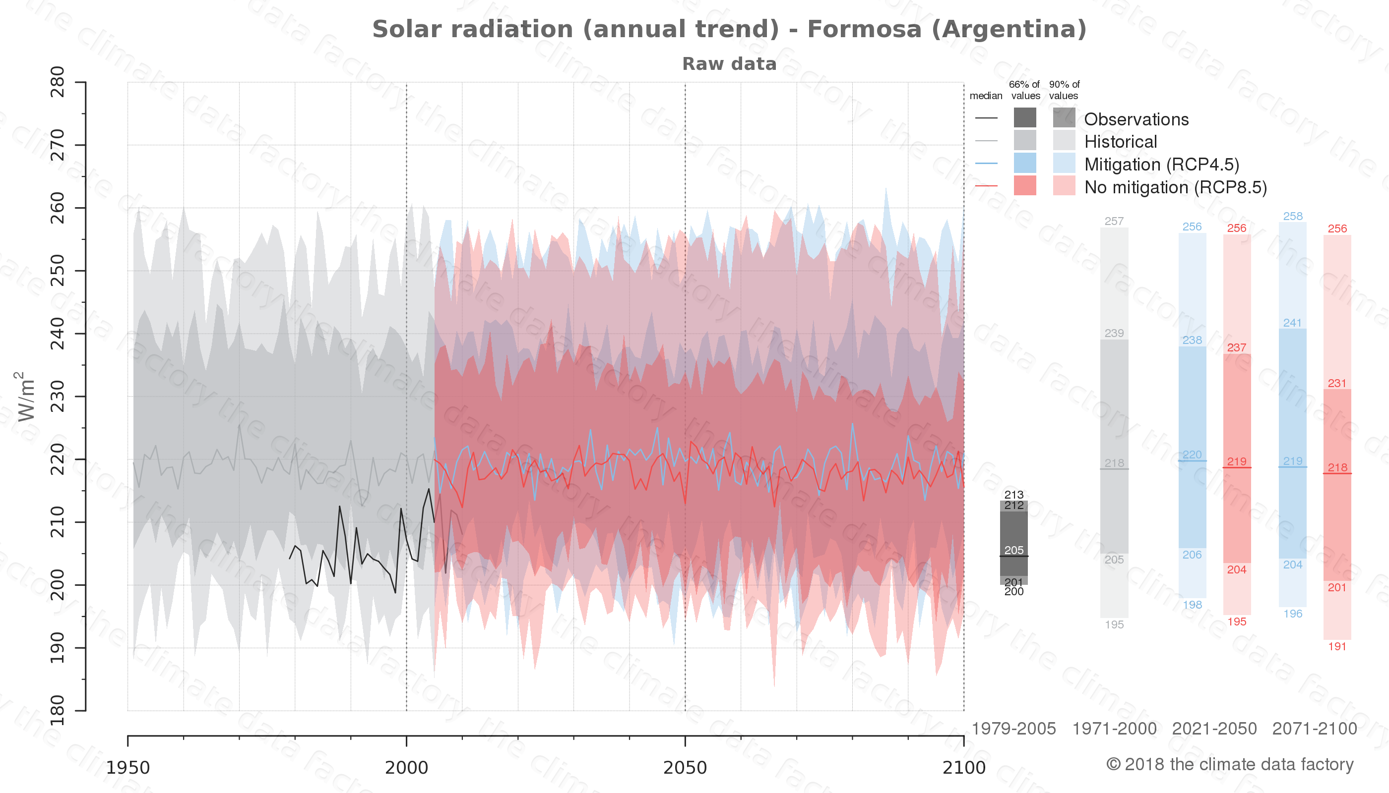 Graphic of projected solar radiation for Formosa (Argentina) under two climate change mitigation policy scenarios (RCP4.5, RCP8.5). Represented climate data are raw data from IPCC models. https://theclimatedatafactory.com