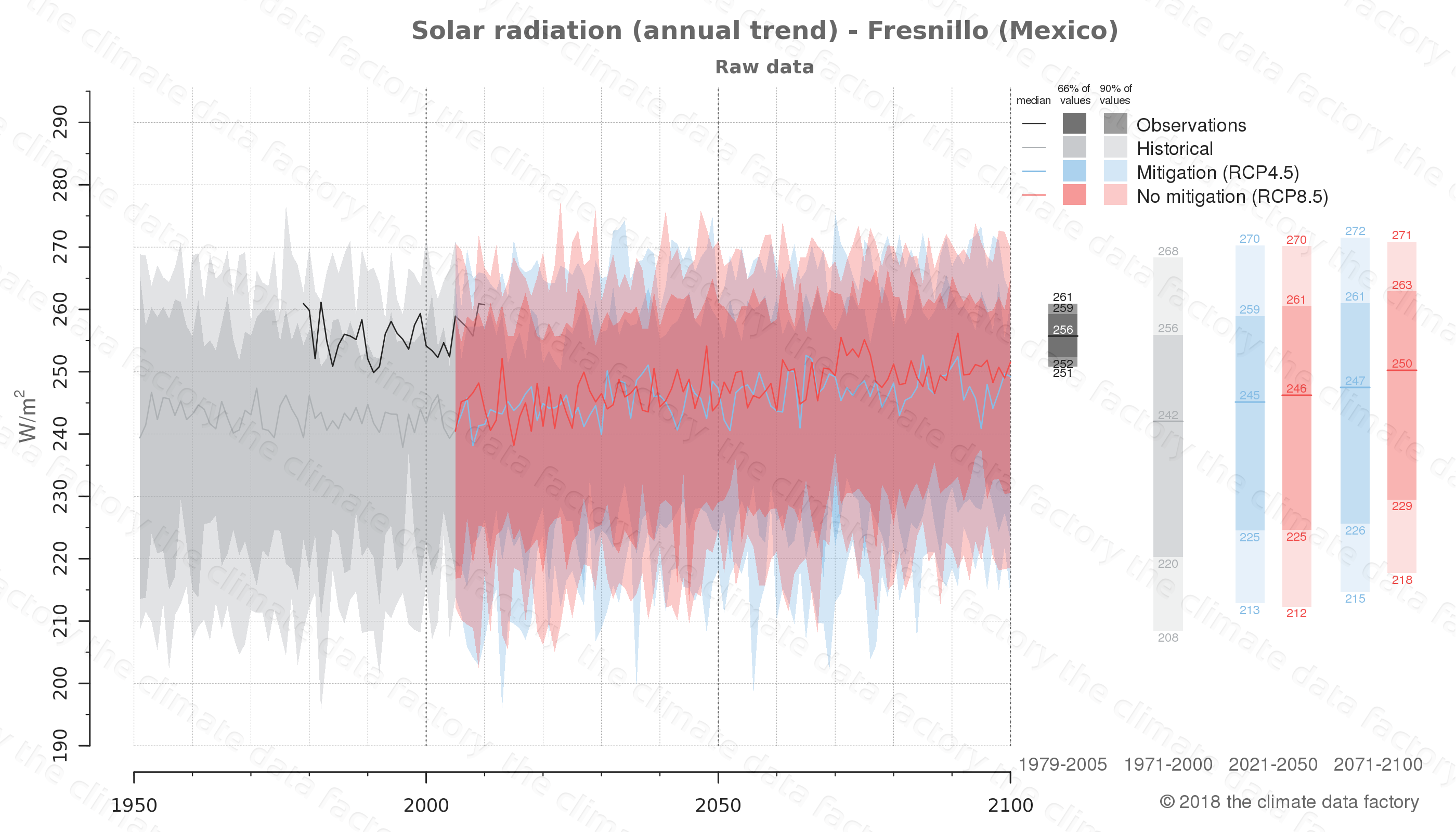 Graphic of projected solar radiation for Fresnillo (Mexico) under two climate change mitigation policy scenarios (RCP4.5, RCP8.5). Represented climate data are raw data from IPCC models. https://theclimatedatafactory.com
