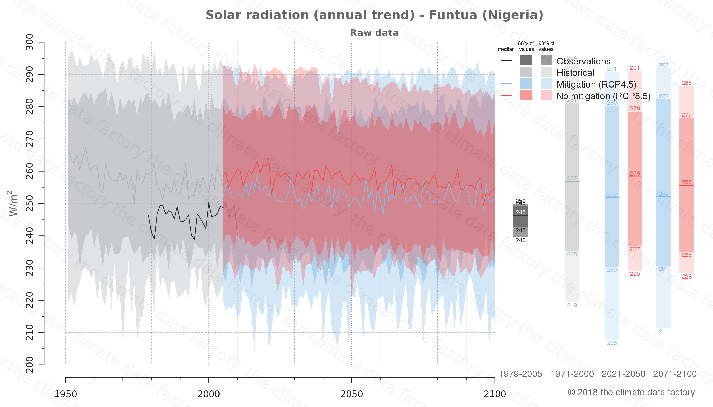 Graphic of projected solar radiation for Funtua (Nigeria) under two climate change mitigation policy scenarios (RCP4.5, RCP8.5). Represented climate data are raw data from IPCC models. https://theclimatedatafactory.com