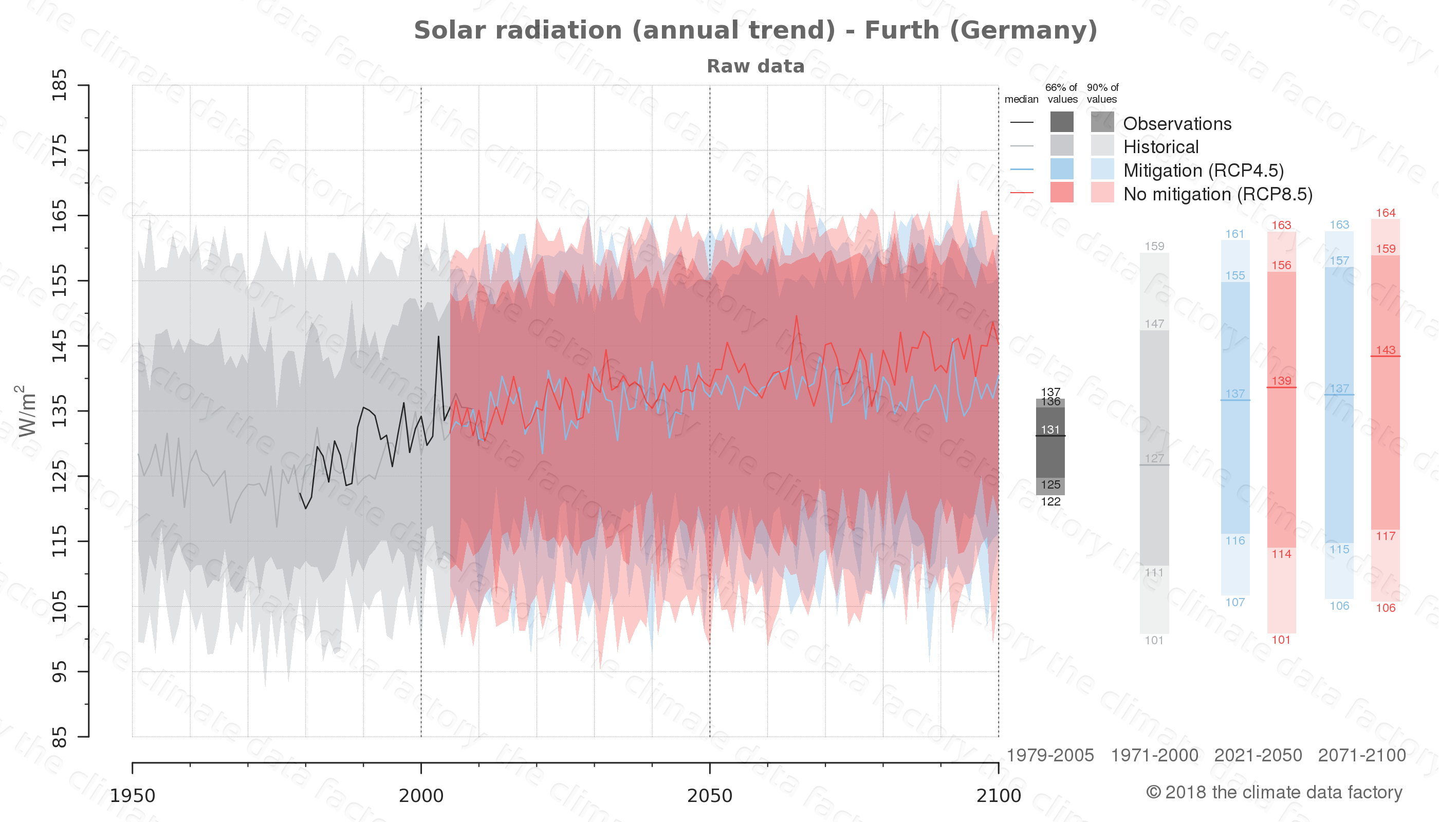 Graphic of projected solar radiation for Furth (Germany) under two climate change mitigation policy scenarios (RCP4.5, RCP8.5). Represented climate data are raw data from IPCC models. https://theclimatedatafactory.com