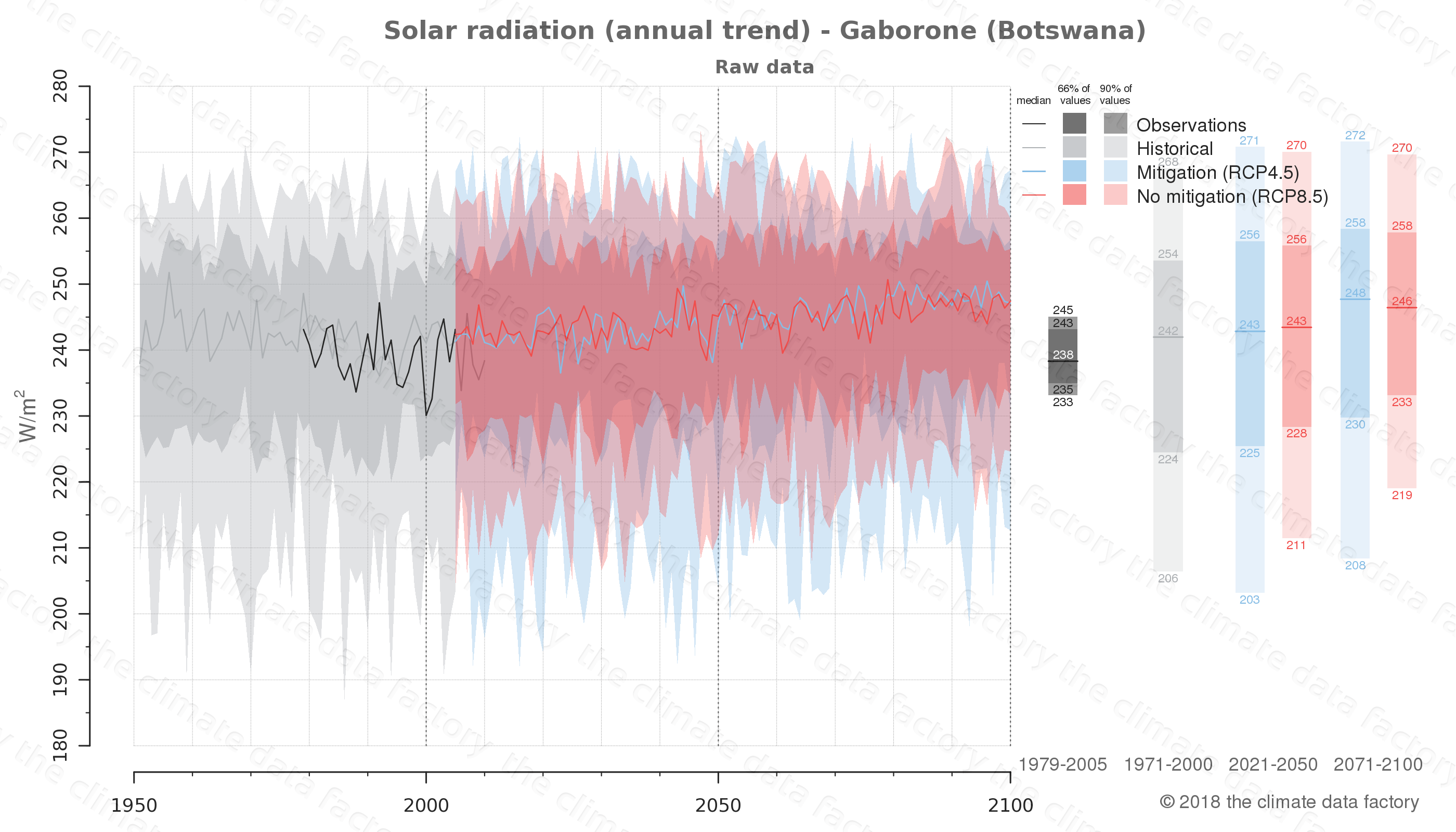 Graphic of projected solar radiation for Gaborone (Botswana) under two climate change mitigation policy scenarios (RCP4.5, RCP8.5). Represented climate data are raw data from IPCC models. https://theclimatedatafactory.com
