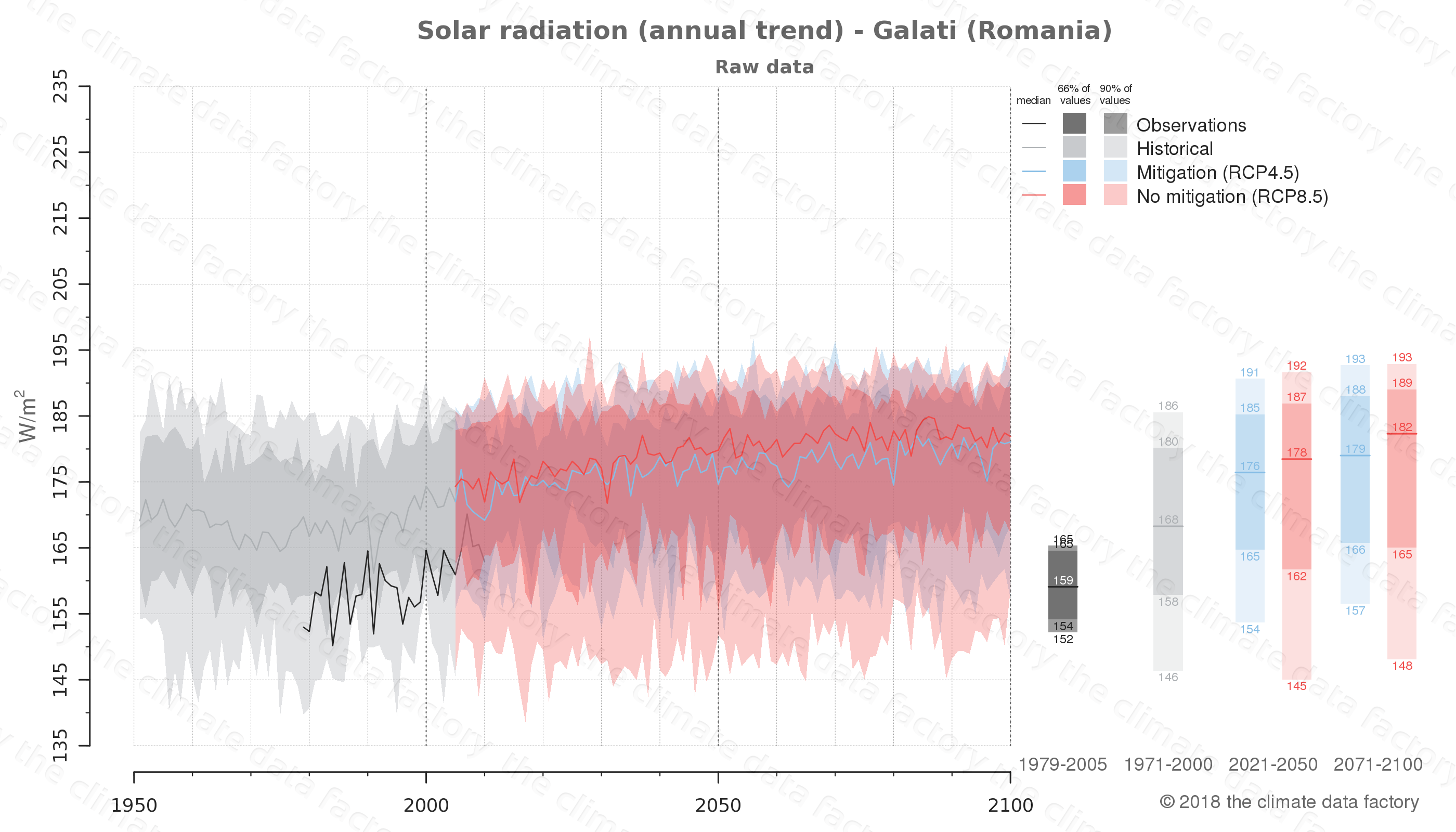 Graphic of projected solar radiation for Galati (Romania) under two climate change mitigation policy scenarios (RCP4.5, RCP8.5). Represented climate data are raw data from IPCC models. https://theclimatedatafactory.com