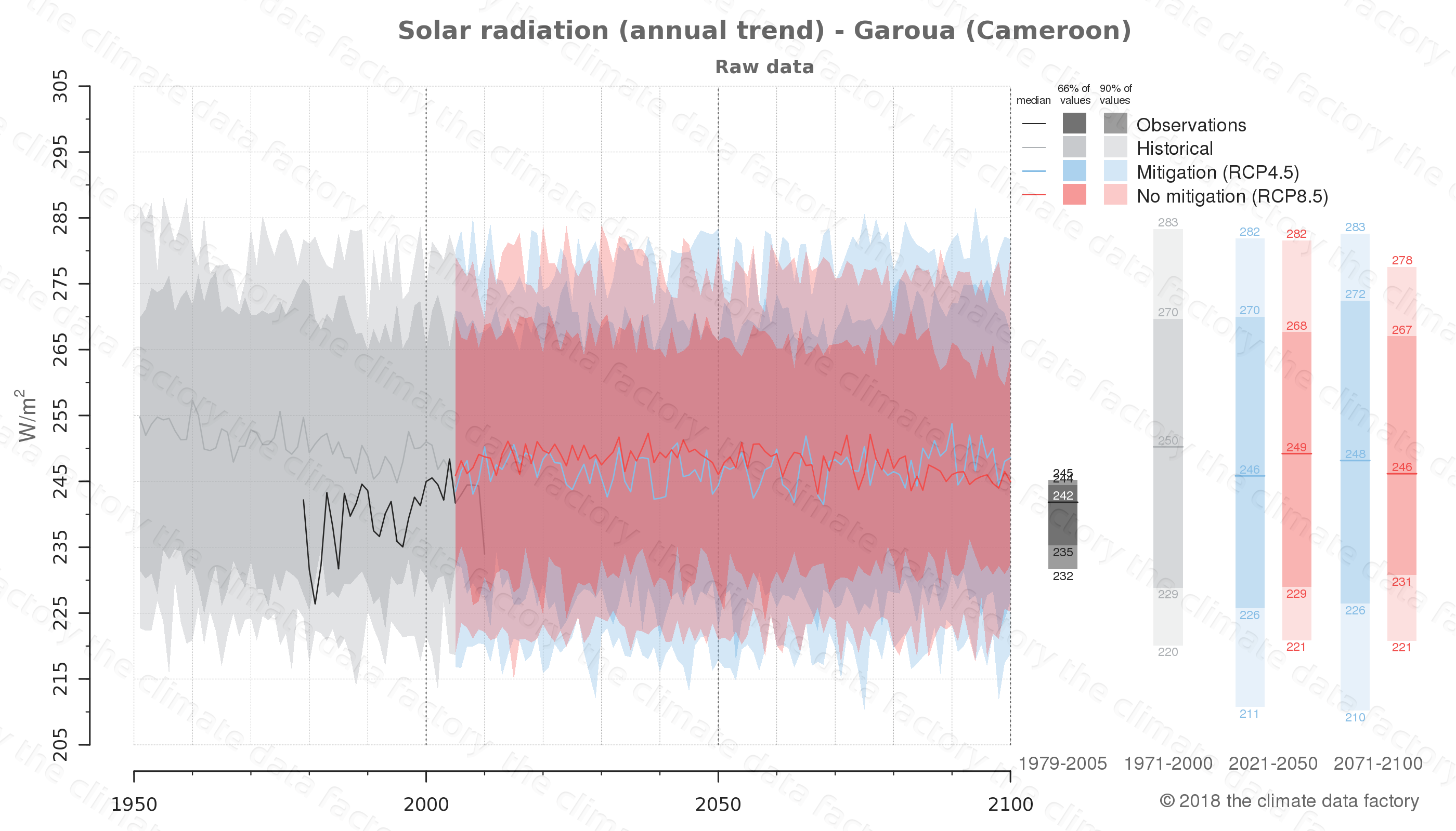 Graphic of projected solar radiation for Garoua (Cameroon) under two climate change mitigation policy scenarios (RCP4.5, RCP8.5). Represented climate data are raw data from IPCC models. https://theclimatedatafactory.com