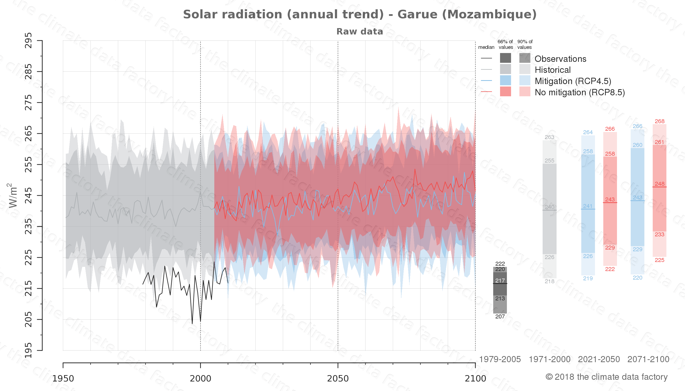 Graphic of projected solar radiation for Garue (Mozambique) under two climate change mitigation policy scenarios (RCP4.5, RCP8.5). Represented climate data are raw data from IPCC models. https://theclimatedatafactory.com