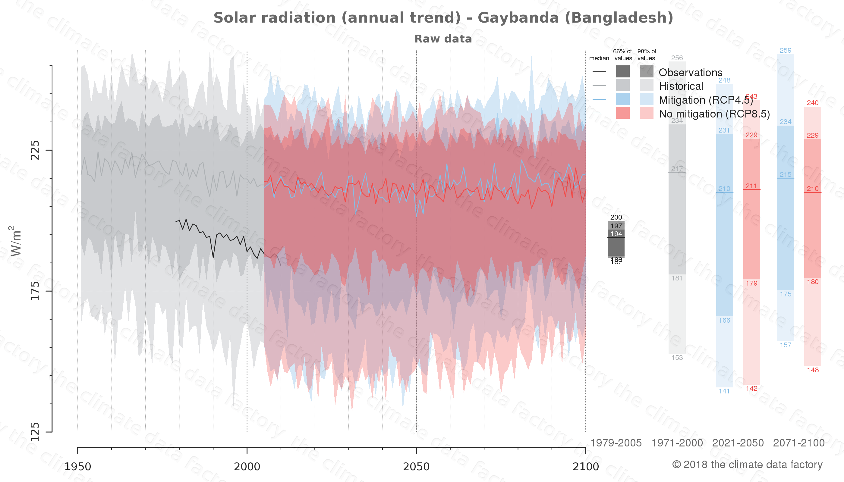 Graphic of projected solar radiation for Gaybanda (Bangladesh) under two climate change mitigation policy scenarios (RCP4.5, RCP8.5). Represented climate data are raw data from IPCC models. https://theclimatedatafactory.com
