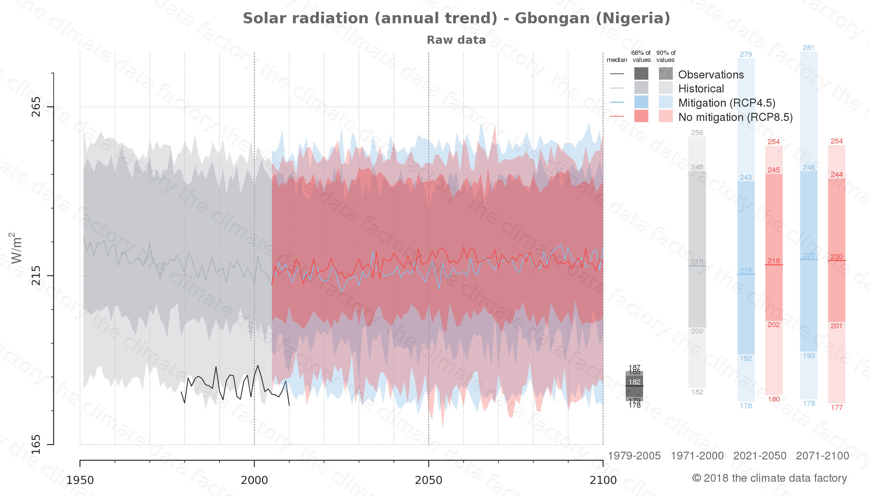 Graphic of projected solar radiation for Gbongan (Nigeria) under two climate change mitigation policy scenarios (RCP4.5, RCP8.5). Represented climate data are raw data from IPCC models. https://theclimatedatafactory.com