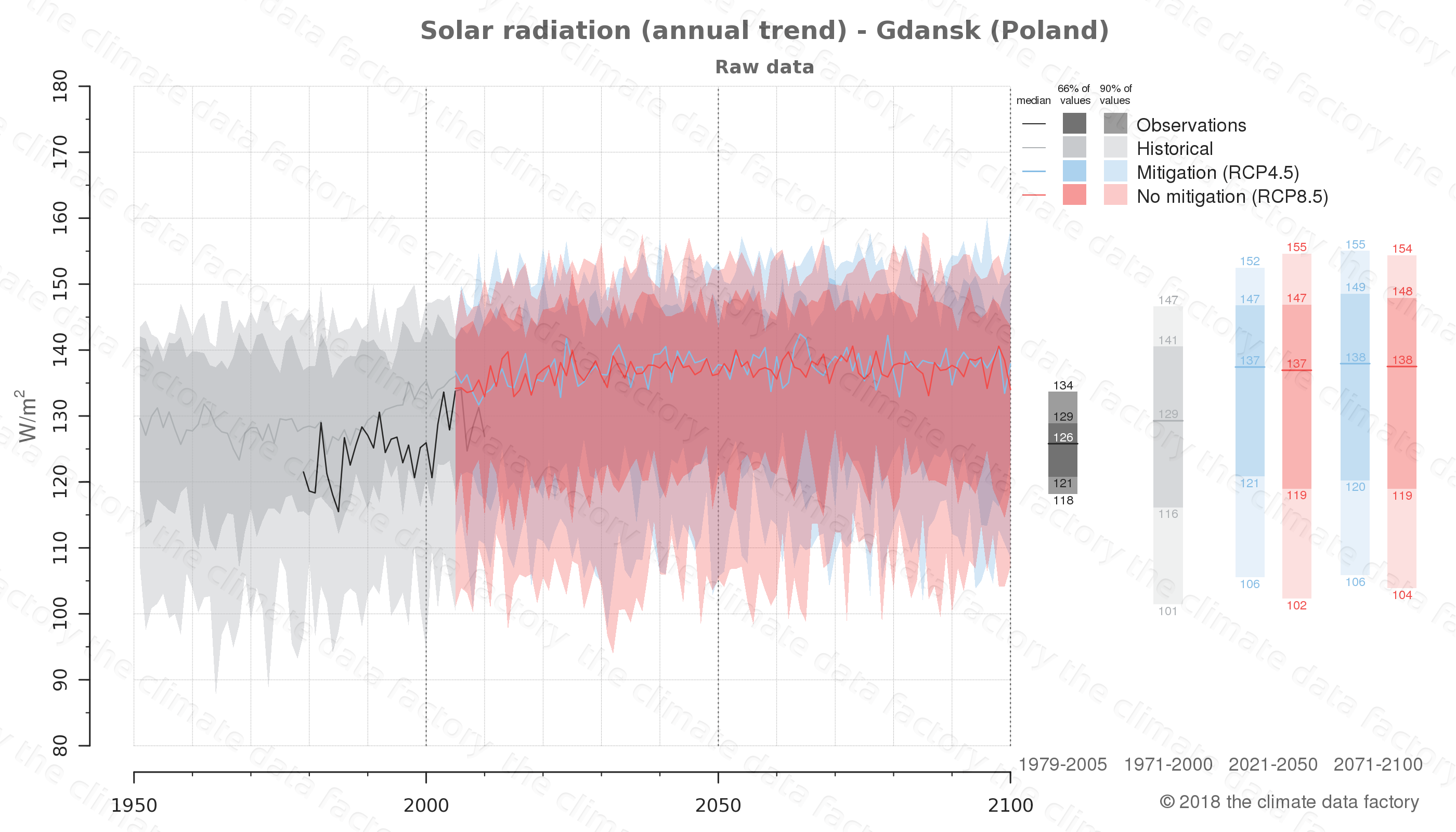 Graphic of projected solar radiation for Gdansk (Poland) under two climate change mitigation policy scenarios (RCP4.5, RCP8.5). Represented climate data are raw data from IPCC models. https://theclimatedatafactory.com