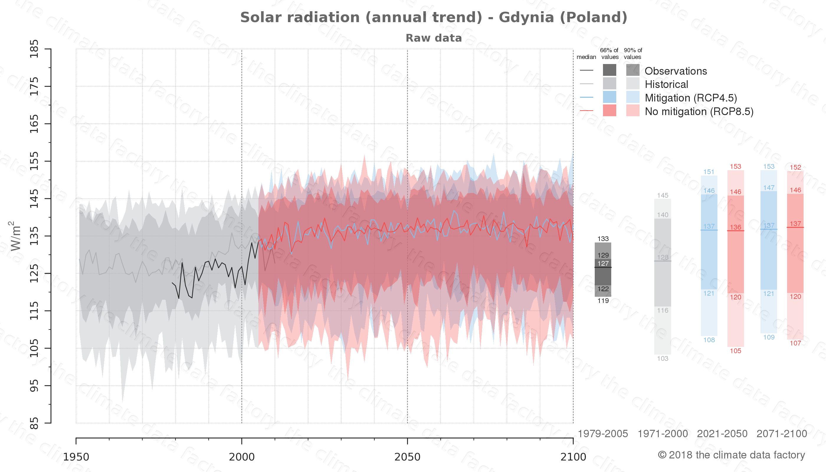 Graphic of projected solar radiation for Gdynia (Poland) under two climate change mitigation policy scenarios (RCP4.5, RCP8.5). Represented climate data are raw data from IPCC models. https://theclimatedatafactory.com