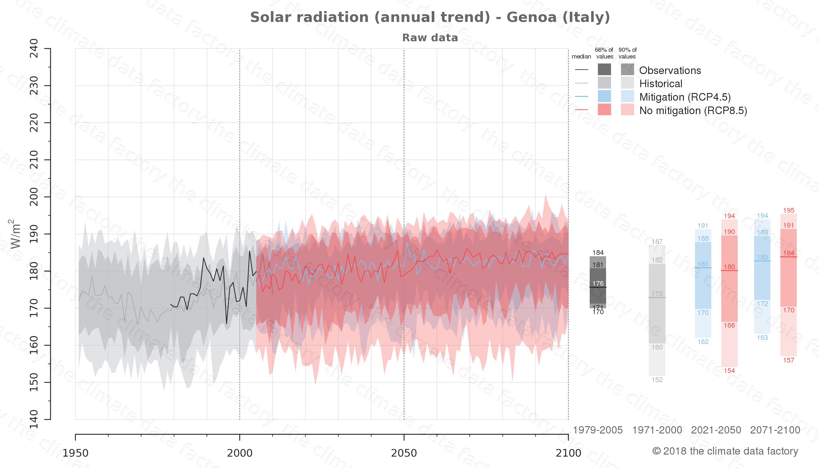 Graphic of projected solar radiation for Genoa (Italy) under two climate change mitigation policy scenarios (RCP4.5, RCP8.5). Represented climate data are raw data from IPCC models. https://theclimatedatafactory.com