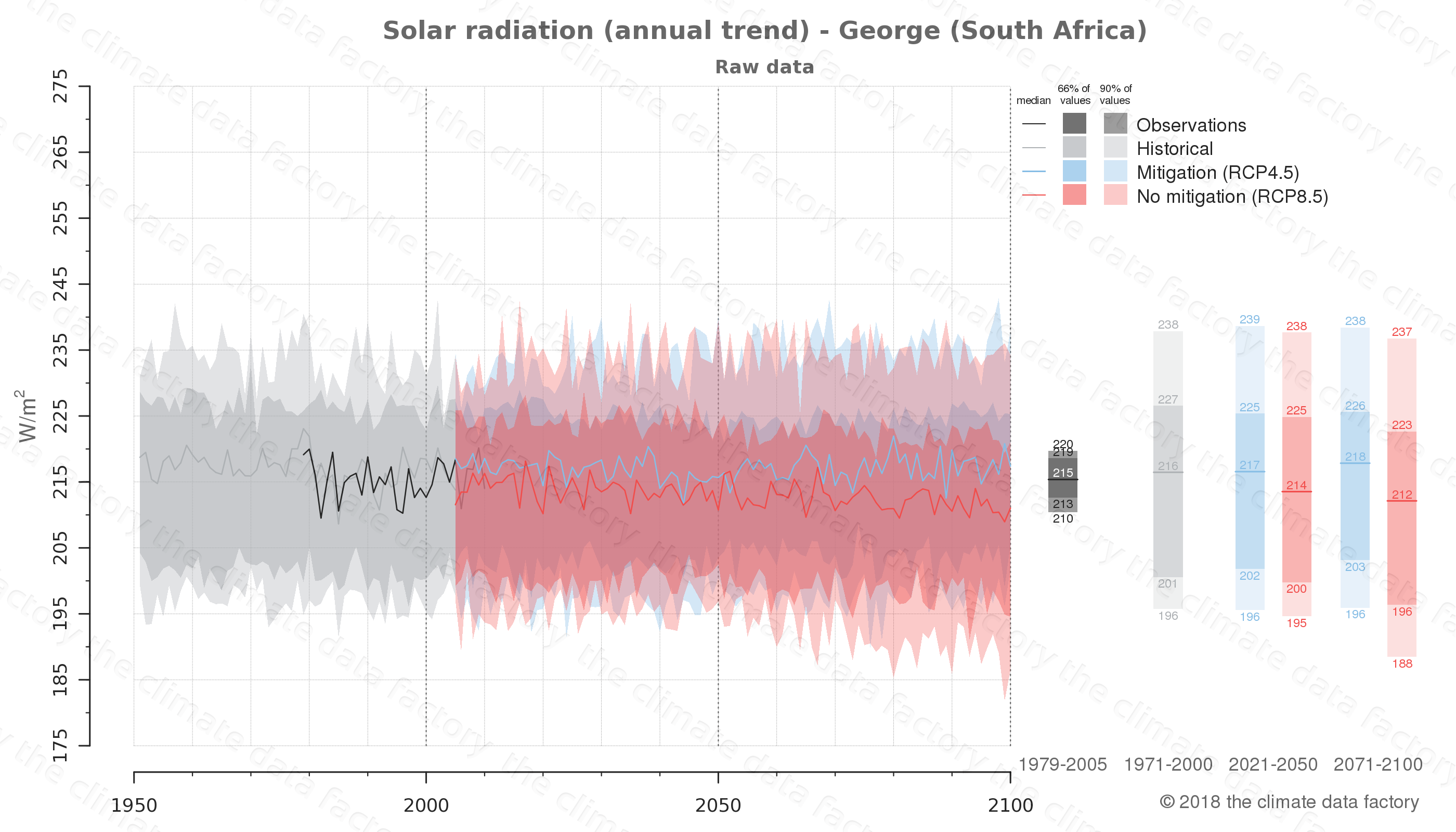 Graphic of projected solar radiation for George (South Africa) under two climate change mitigation policy scenarios (RCP4.5, RCP8.5). Represented climate data are raw data from IPCC models. https://theclimatedatafactory.com