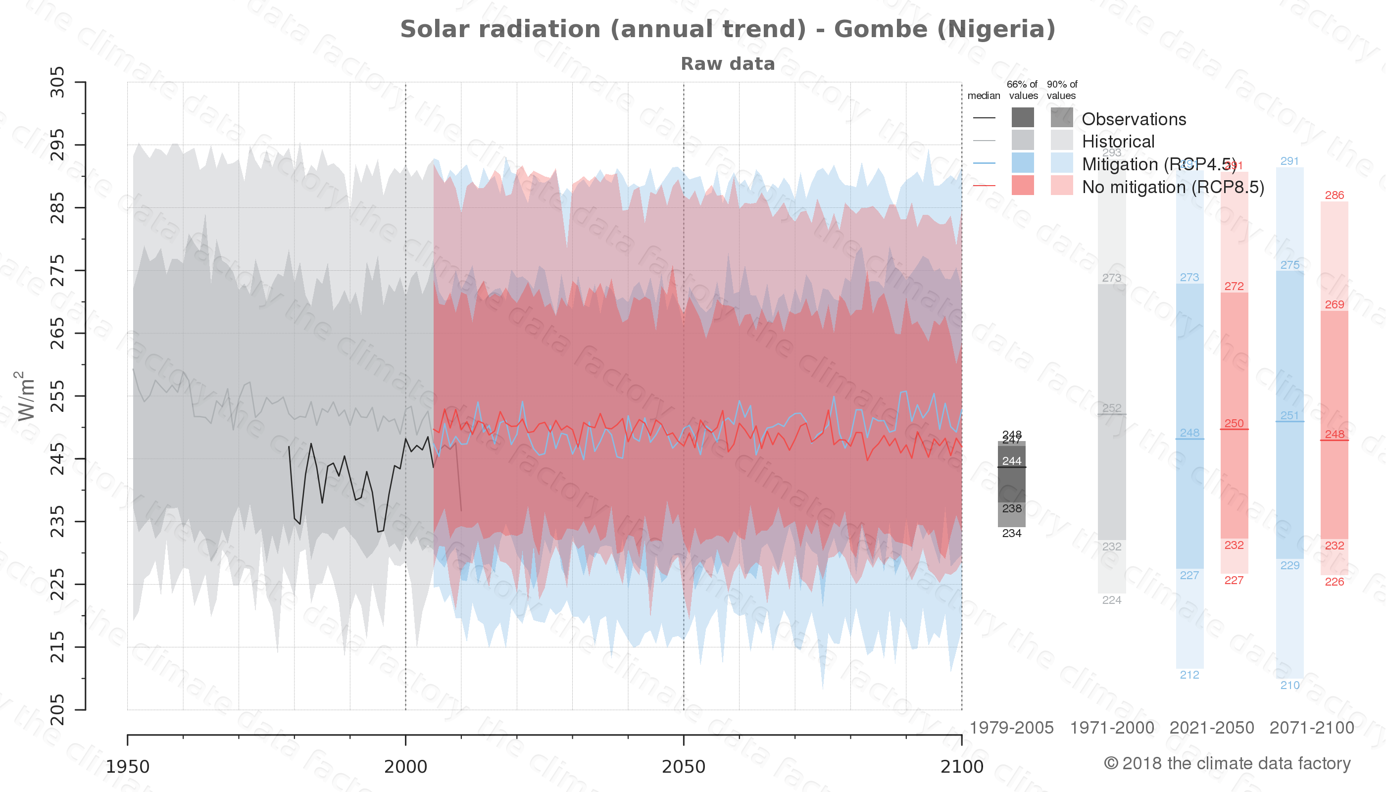 Graphic of projected solar radiation for Gombe (Nigeria) under two climate change mitigation policy scenarios (RCP4.5, RCP8.5). Represented climate data are raw data from IPCC models. https://theclimatedatafactory.com
