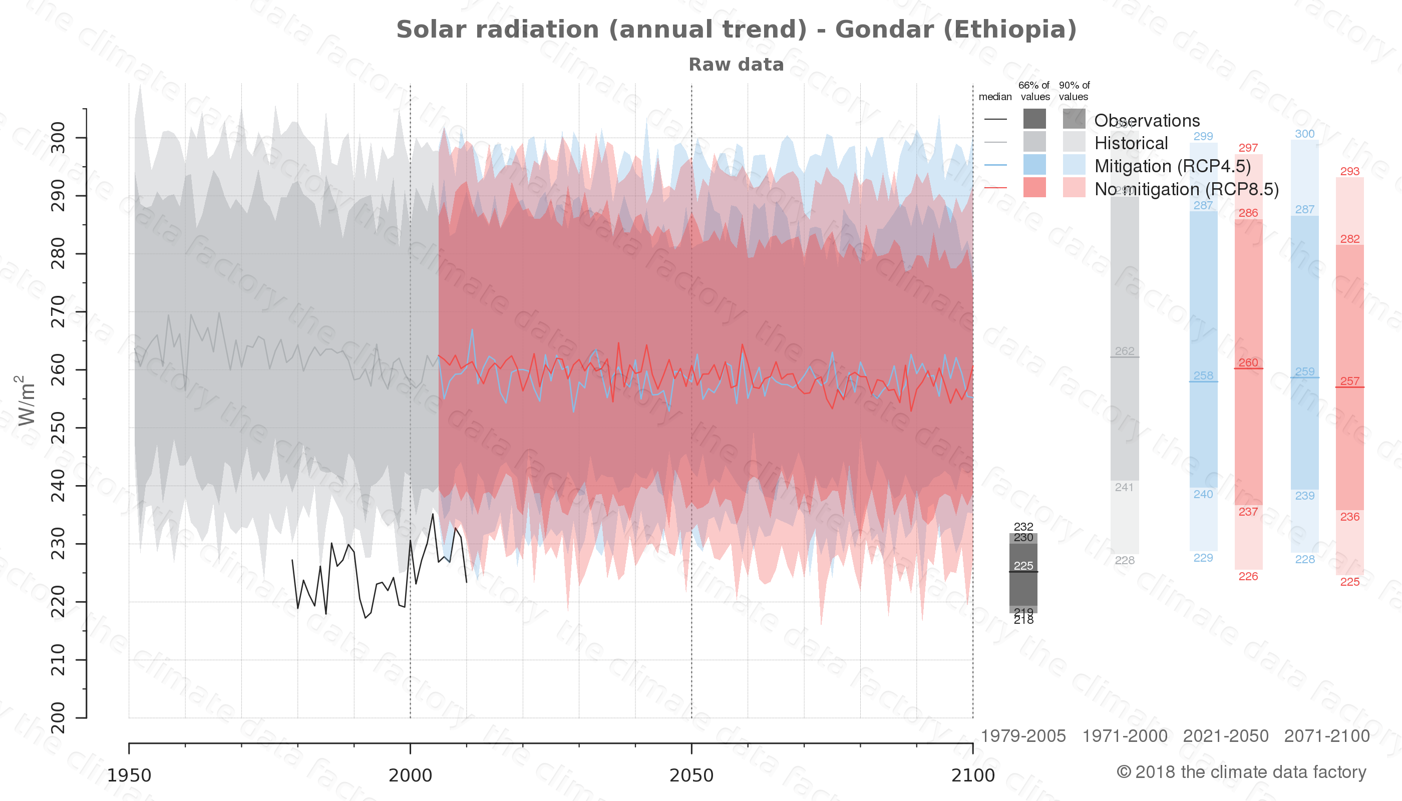 Graphic of projected solar radiation for Gondar (Ethiopia) under two climate change mitigation policy scenarios (RCP4.5, RCP8.5). Represented climate data are raw data from IPCC models. https://theclimatedatafactory.com
