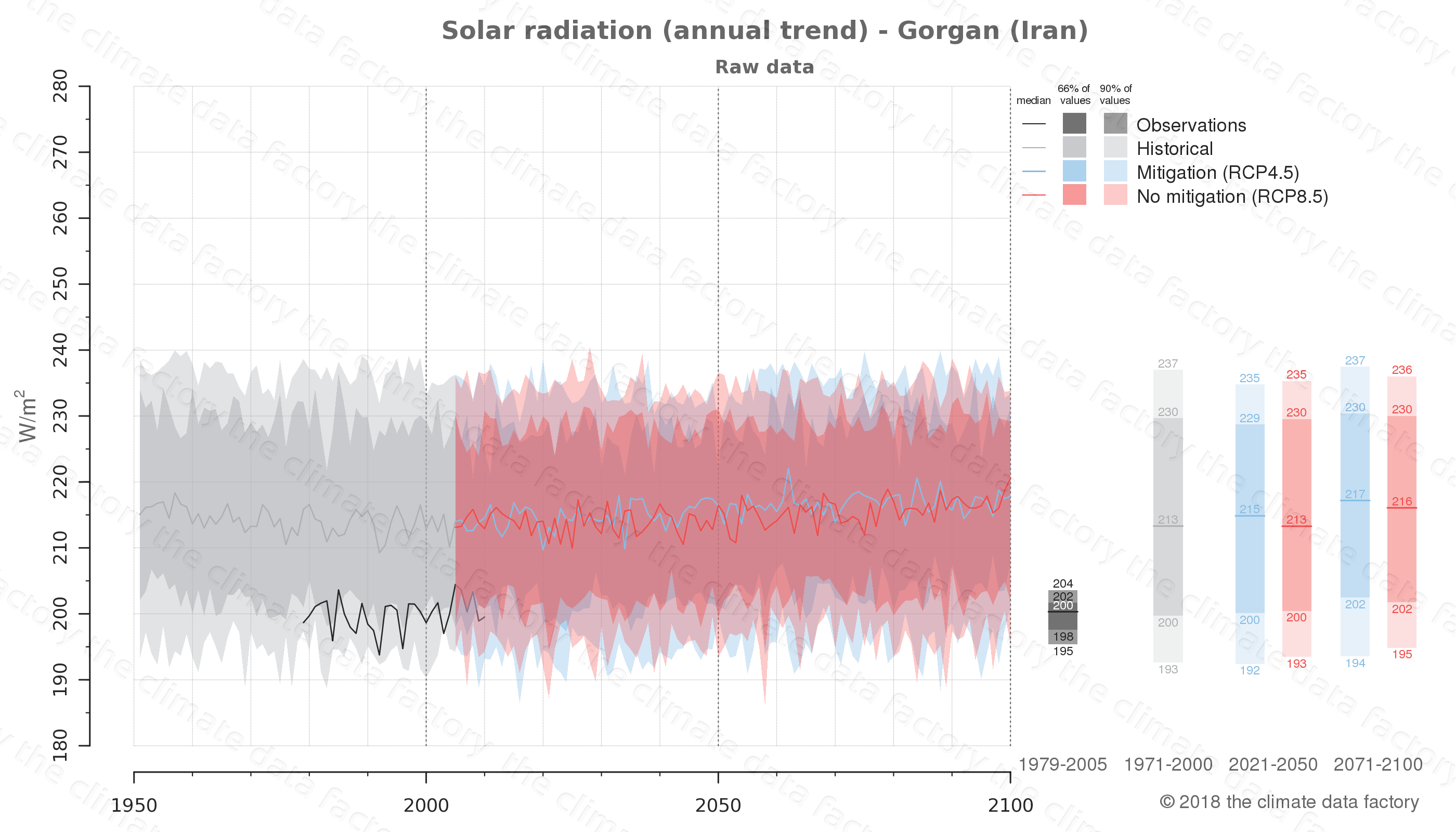 Graphic of projected solar radiation for Gorgan (Iran) under two climate change mitigation policy scenarios (RCP4.5, RCP8.5). Represented climate data are raw data from IPCC models. https://theclimatedatafactory.com