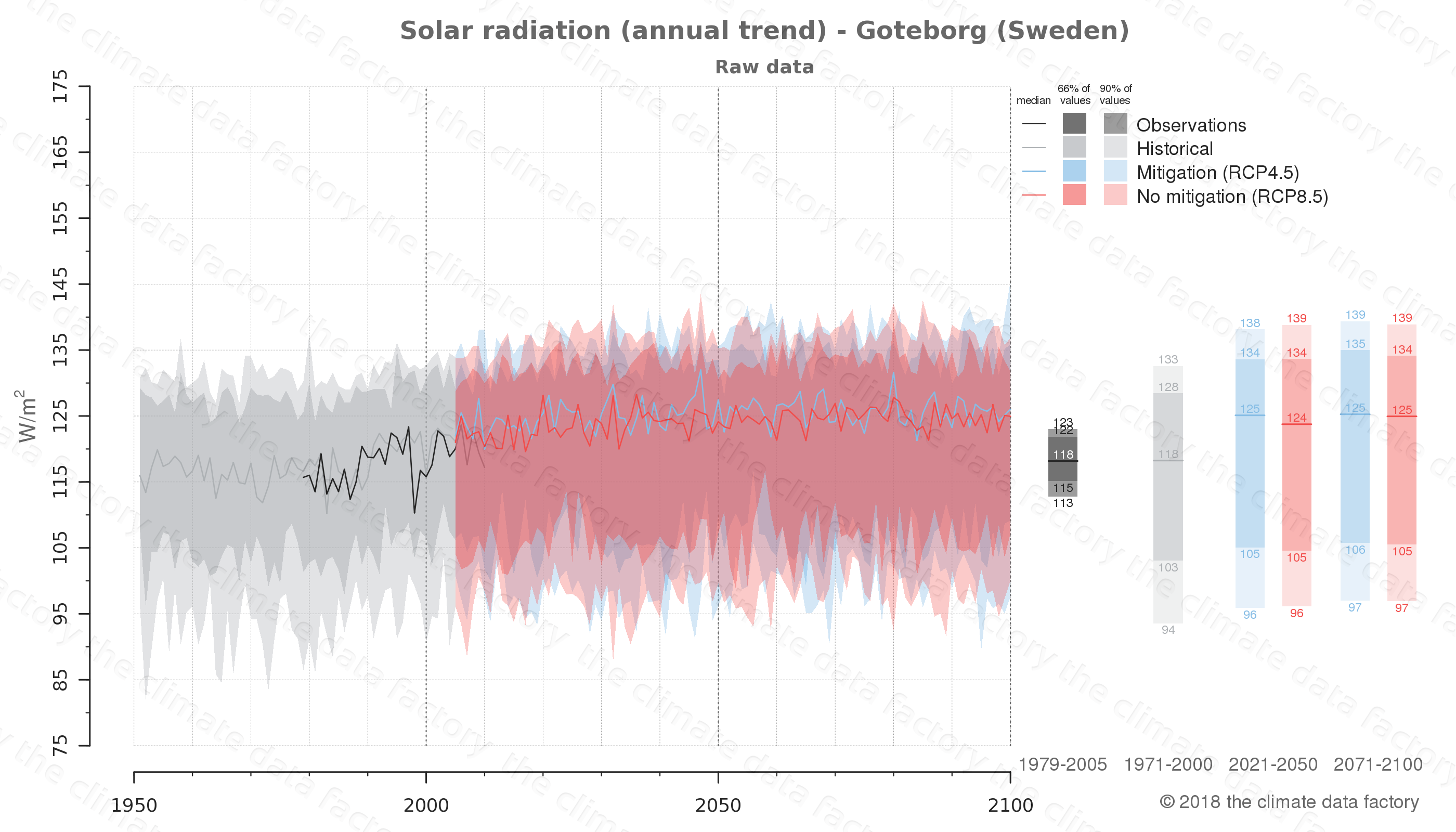 Graphic of projected solar radiation for Goteborg (Sweden) under two climate change mitigation policy scenarios (RCP4.5, RCP8.5). Represented climate data are raw data from IPCC models. https://theclimatedatafactory.com