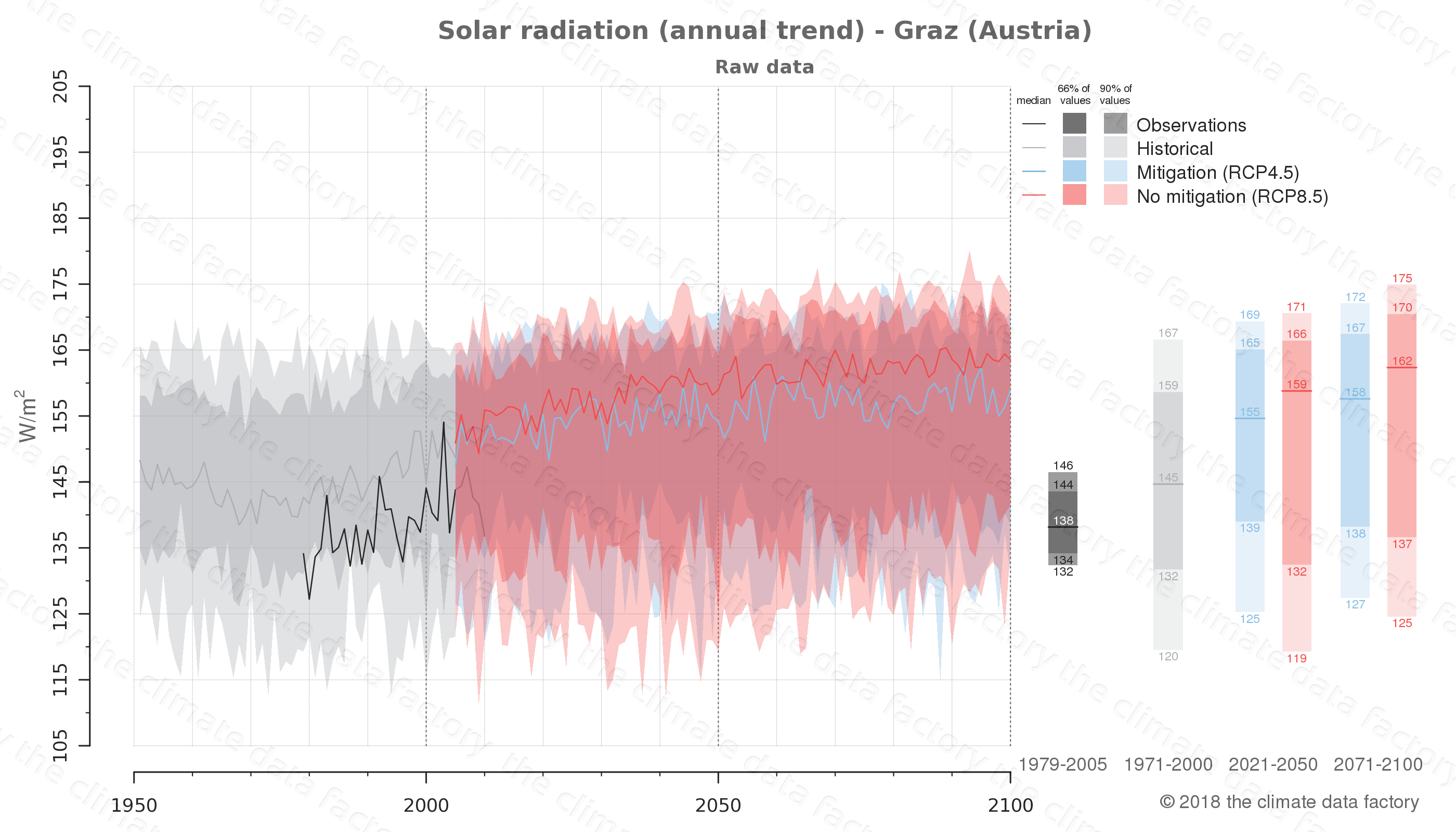 Graphic of projected solar radiation for Graz (Austria) under two climate change mitigation policy scenarios (RCP4.5, RCP8.5). Represented climate data are raw data from IPCC models. https://theclimatedatafactory.com