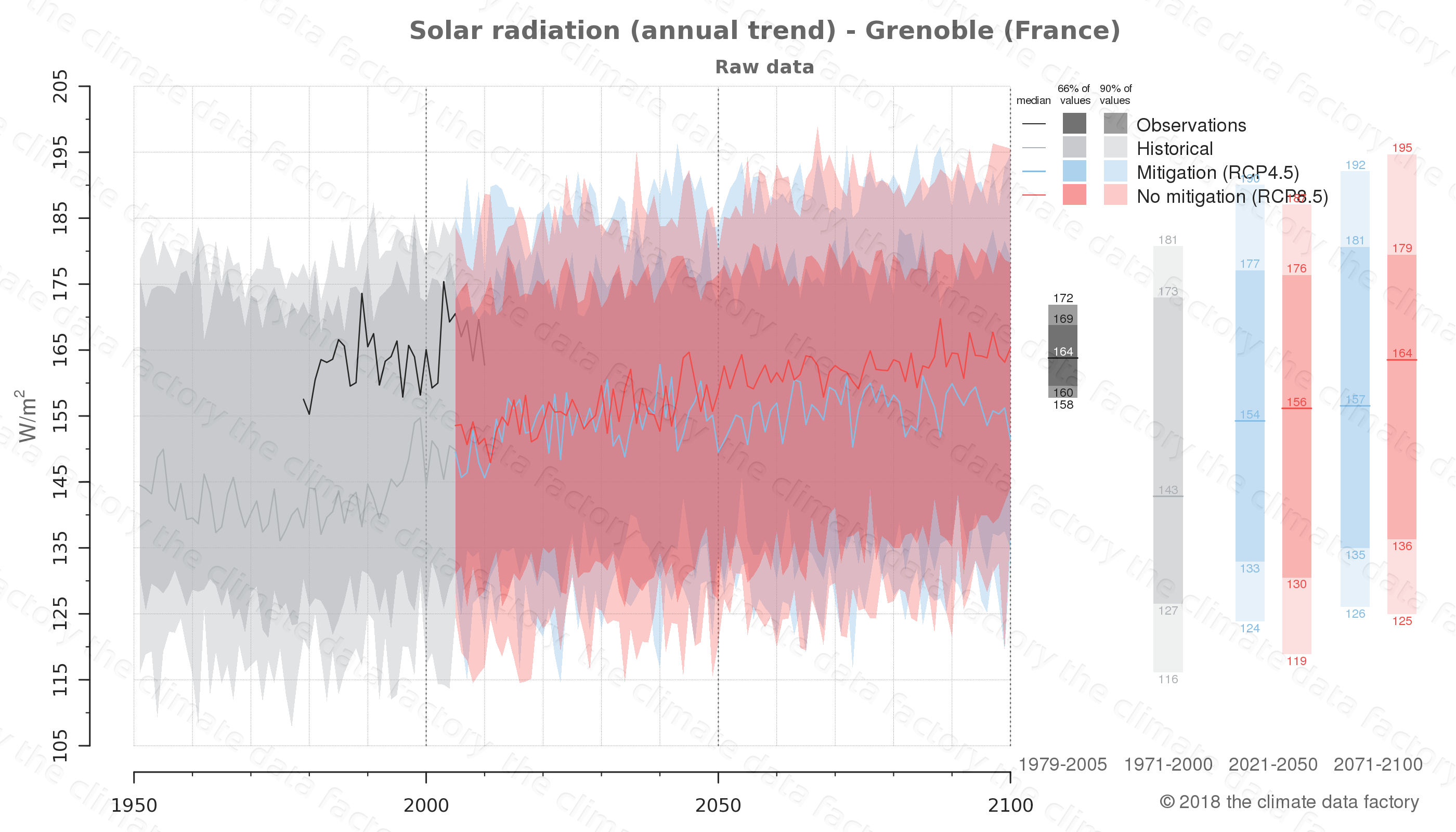 Graphic of projected solar radiation for Grenoble (France) under two climate change mitigation policy scenarios (RCP4.5, RCP8.5). Represented climate data are raw data from IPCC models. https://theclimatedatafactory.com