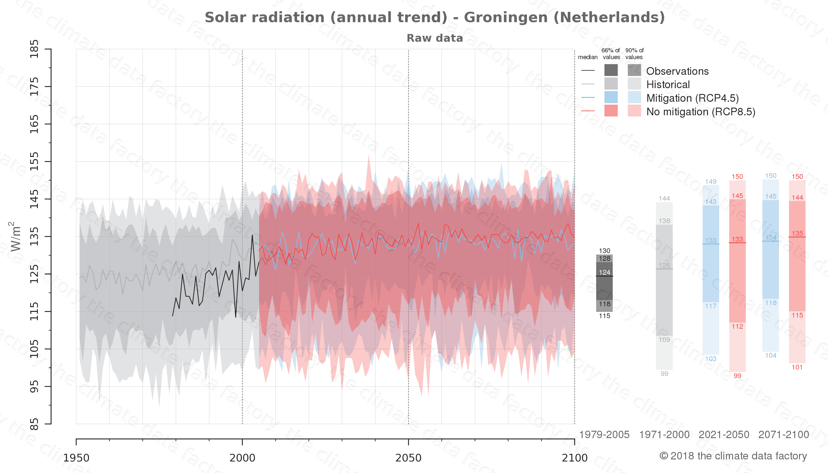 Graphic of projected solar radiation for Groningen (Netherlands) under two climate change mitigation policy scenarios (RCP4.5, RCP8.5). Represented climate data are raw data from IPCC models. https://theclimatedatafactory.com