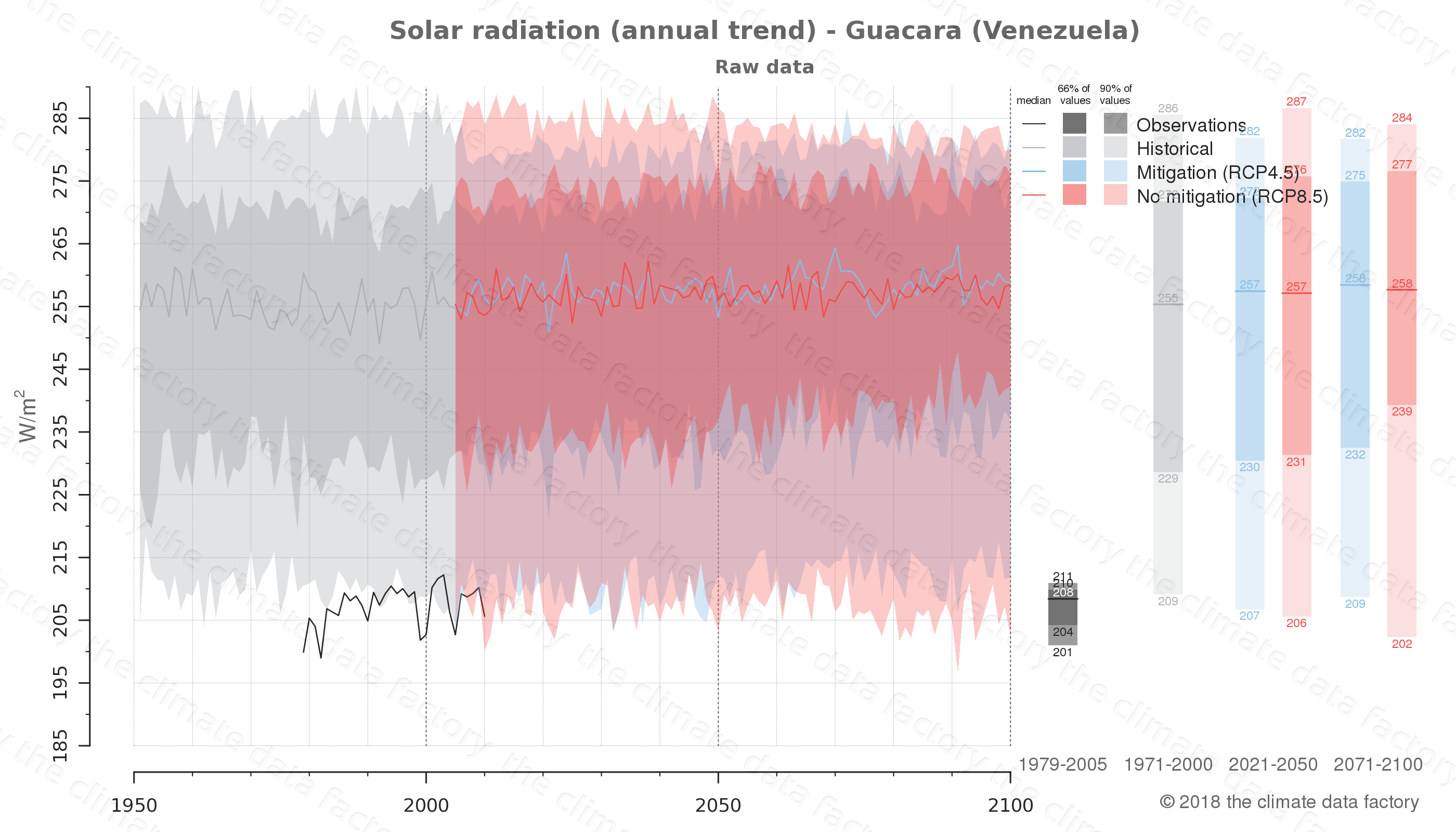 Graphic of projected solar radiation for Guacara (Venezuela) under two climate change mitigation policy scenarios (RCP4.5, RCP8.5). Represented climate data are raw data from IPCC models. https://theclimatedatafactory.com