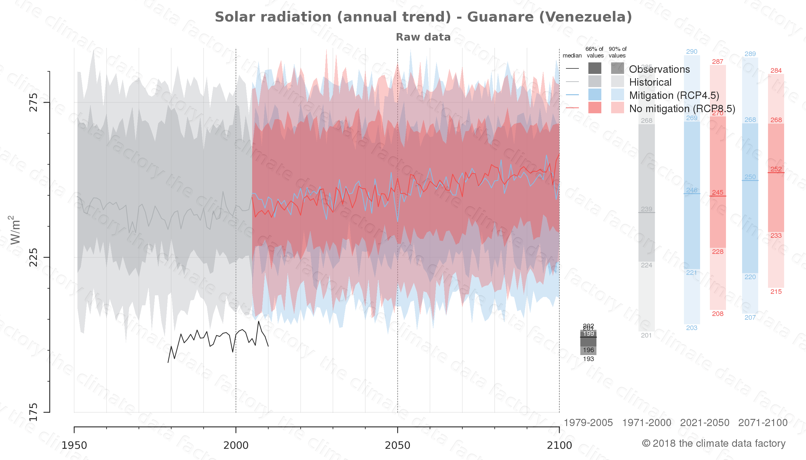 Graphic of projected solar radiation for Guanare (Venezuela) under two climate change mitigation policy scenarios (RCP4.5, RCP8.5). Represented climate data are raw data from IPCC models. https://theclimatedatafactory.com