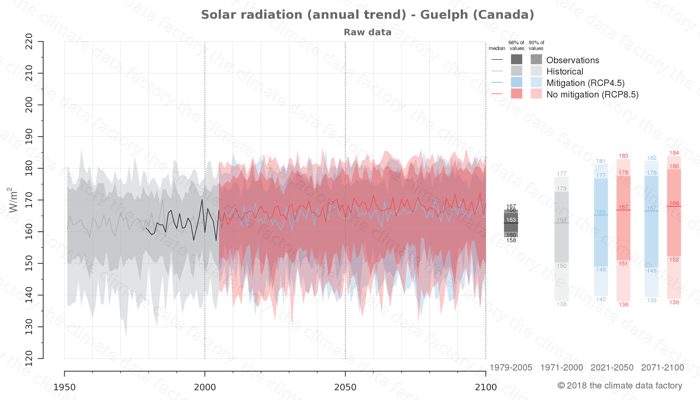 Graphic of projected solar radiation for Guelph (Canada) under two climate change mitigation policy scenarios (RCP4.5, RCP8.5). Represented climate data are raw data from IPCC models. https://theclimatedatafactory.com