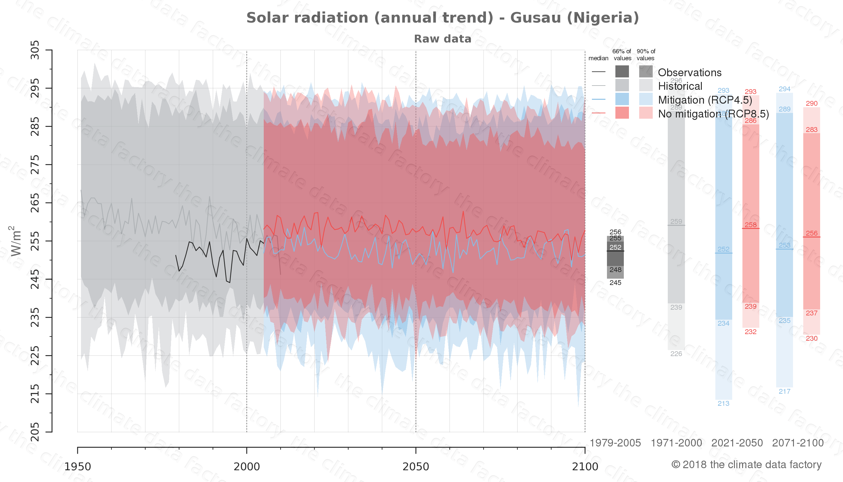 Graphic of projected solar radiation for Gusau (Nigeria) under two climate change mitigation policy scenarios (RCP4.5, RCP8.5). Represented climate data are raw data from IPCC models. https://theclimatedatafactory.com