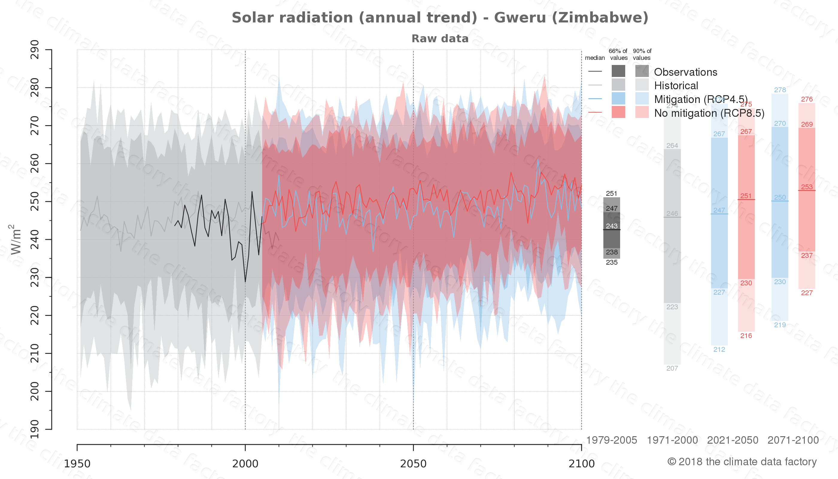 Graphic of projected solar radiation for Gweru (Zimbabwe) under two climate change mitigation policy scenarios (RCP4.5, RCP8.5). Represented climate data are raw data from IPCC models. https://theclimatedatafactory.com